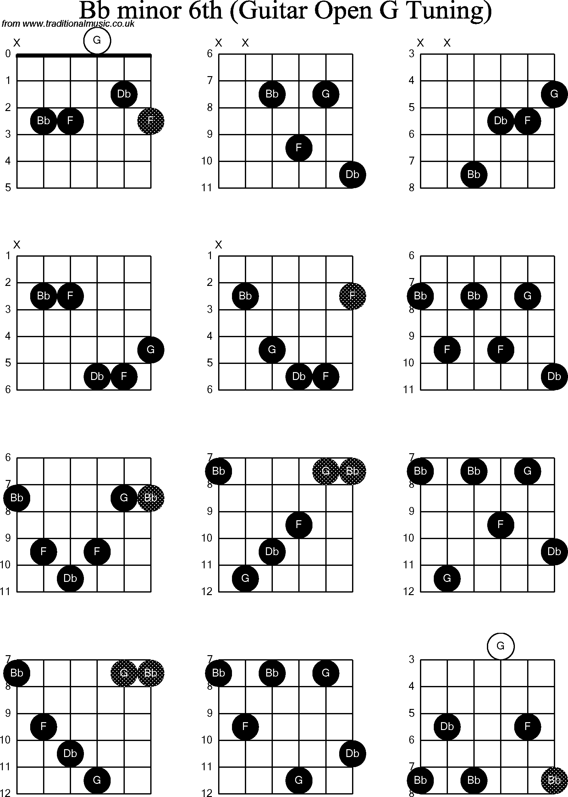 how to play minor chords in open g tuning