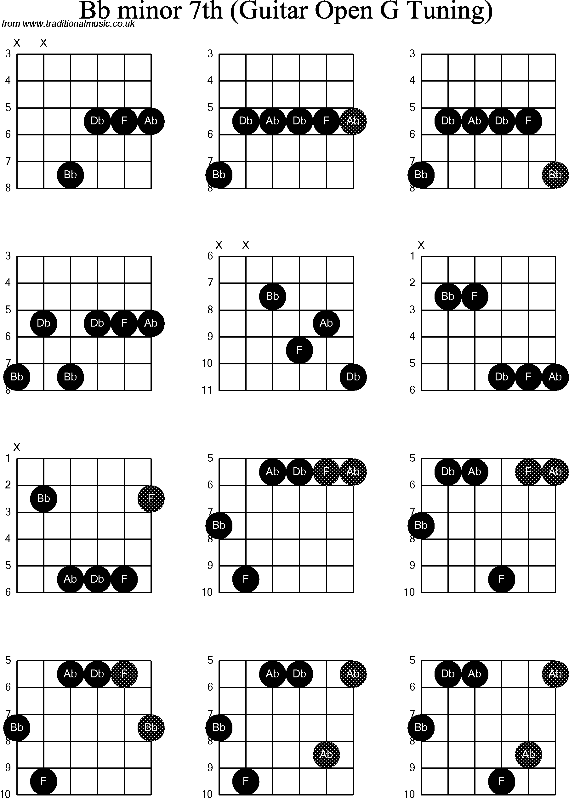 chord diagrams for  dobro bb minor7th