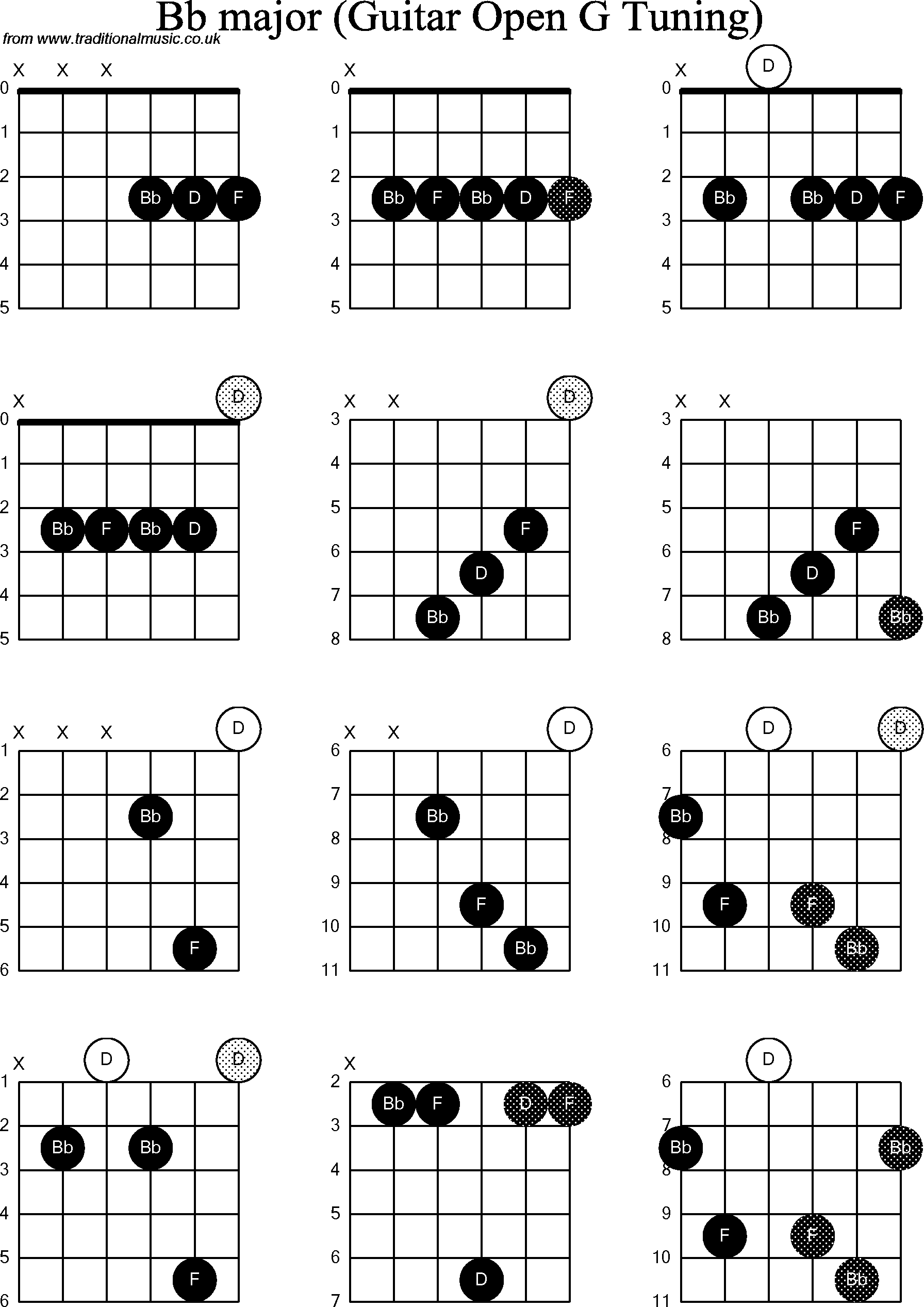 chord diagrams for  dobro bb