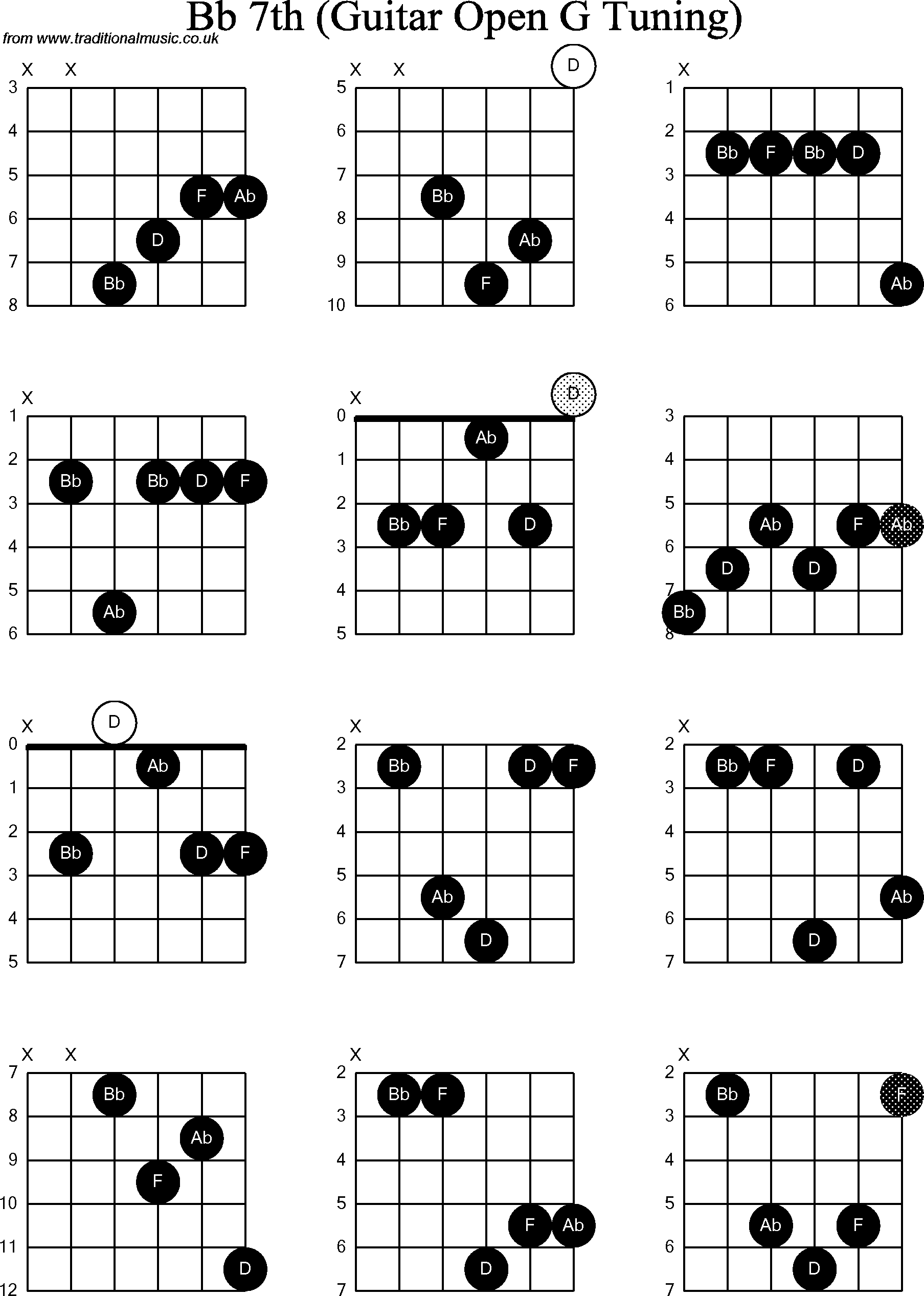 chord diagrams for  dobro bb7th