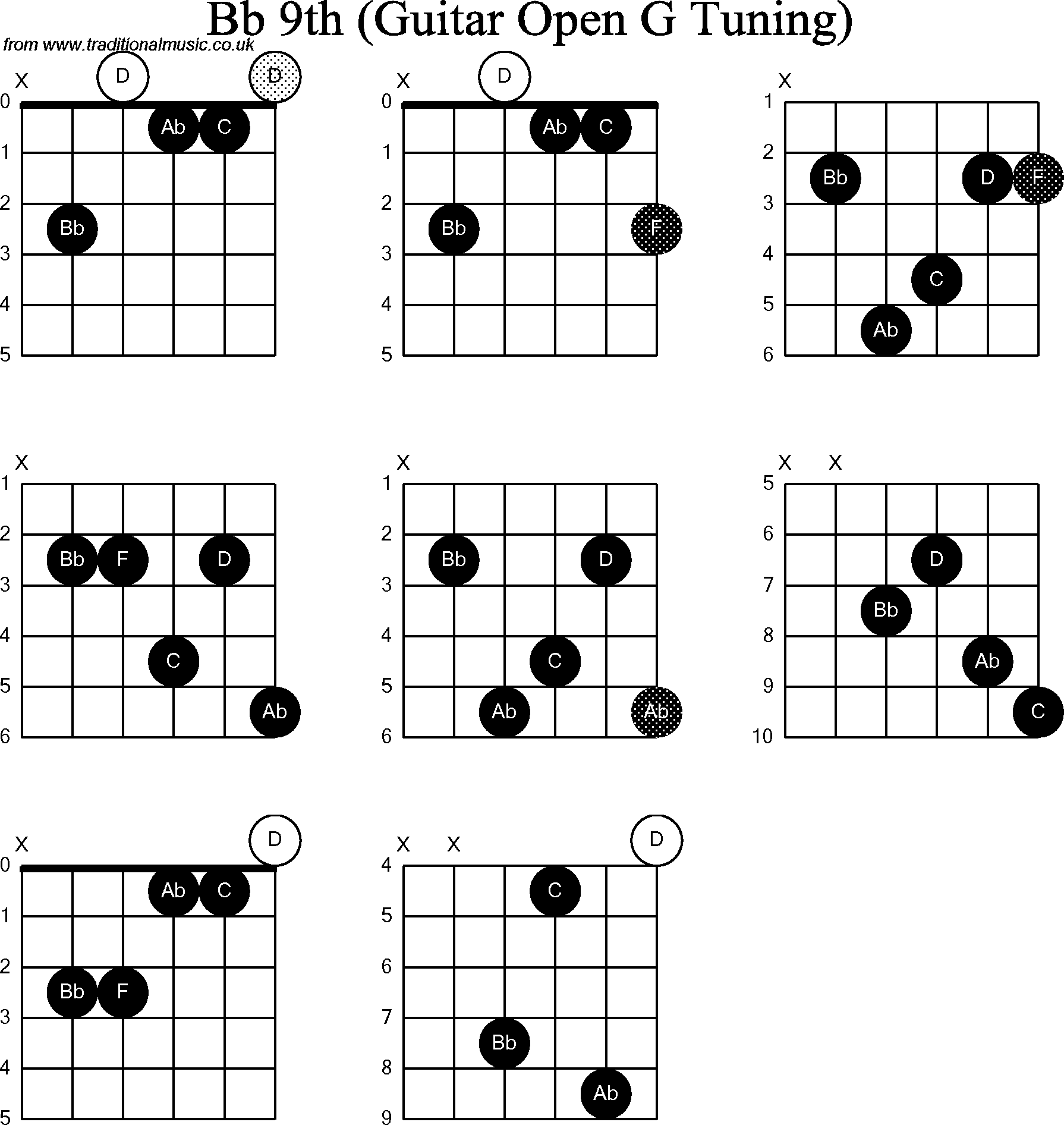 chord diagrams for  dobro bb9th