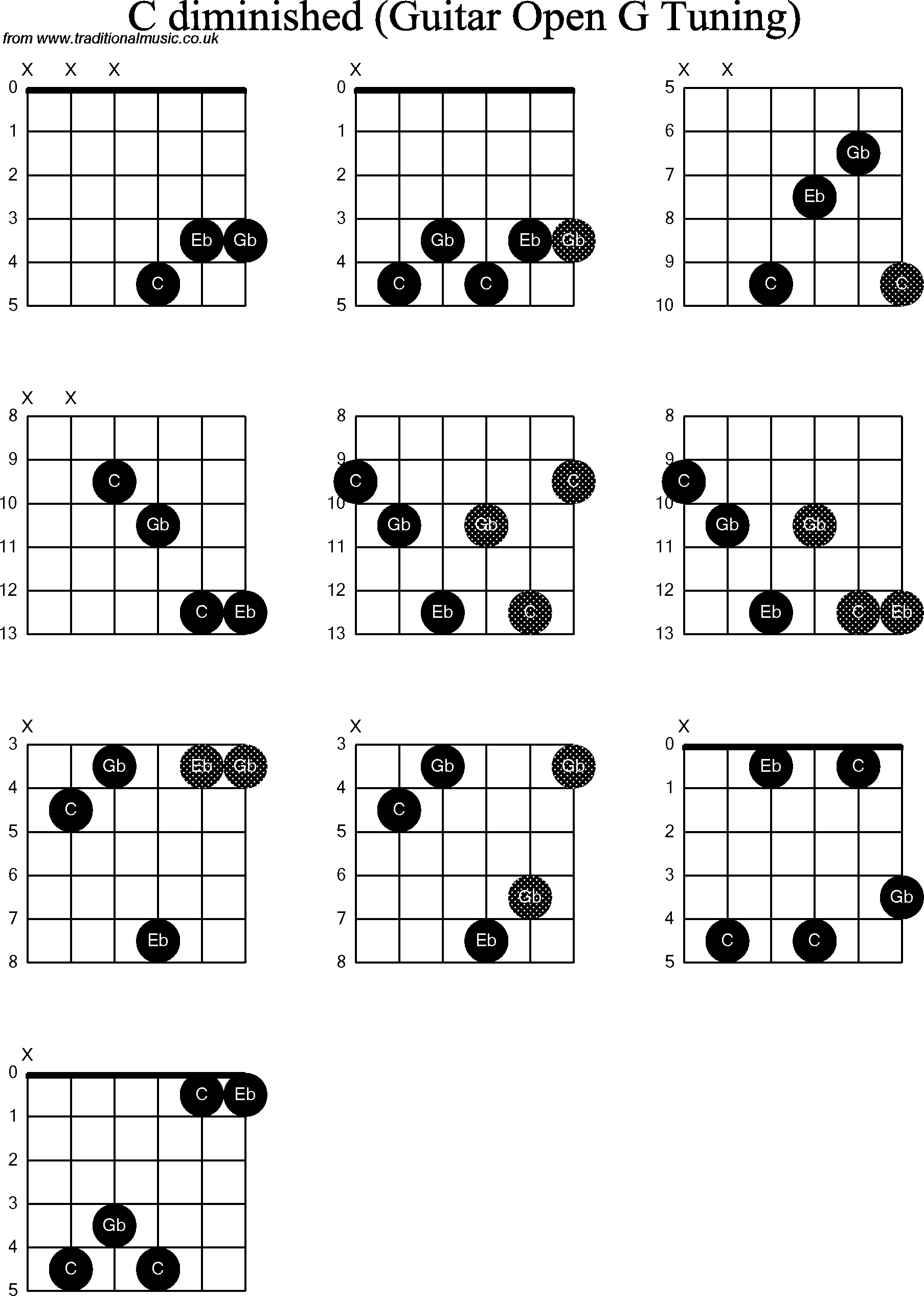 chord diagrams for  dobro c diminished