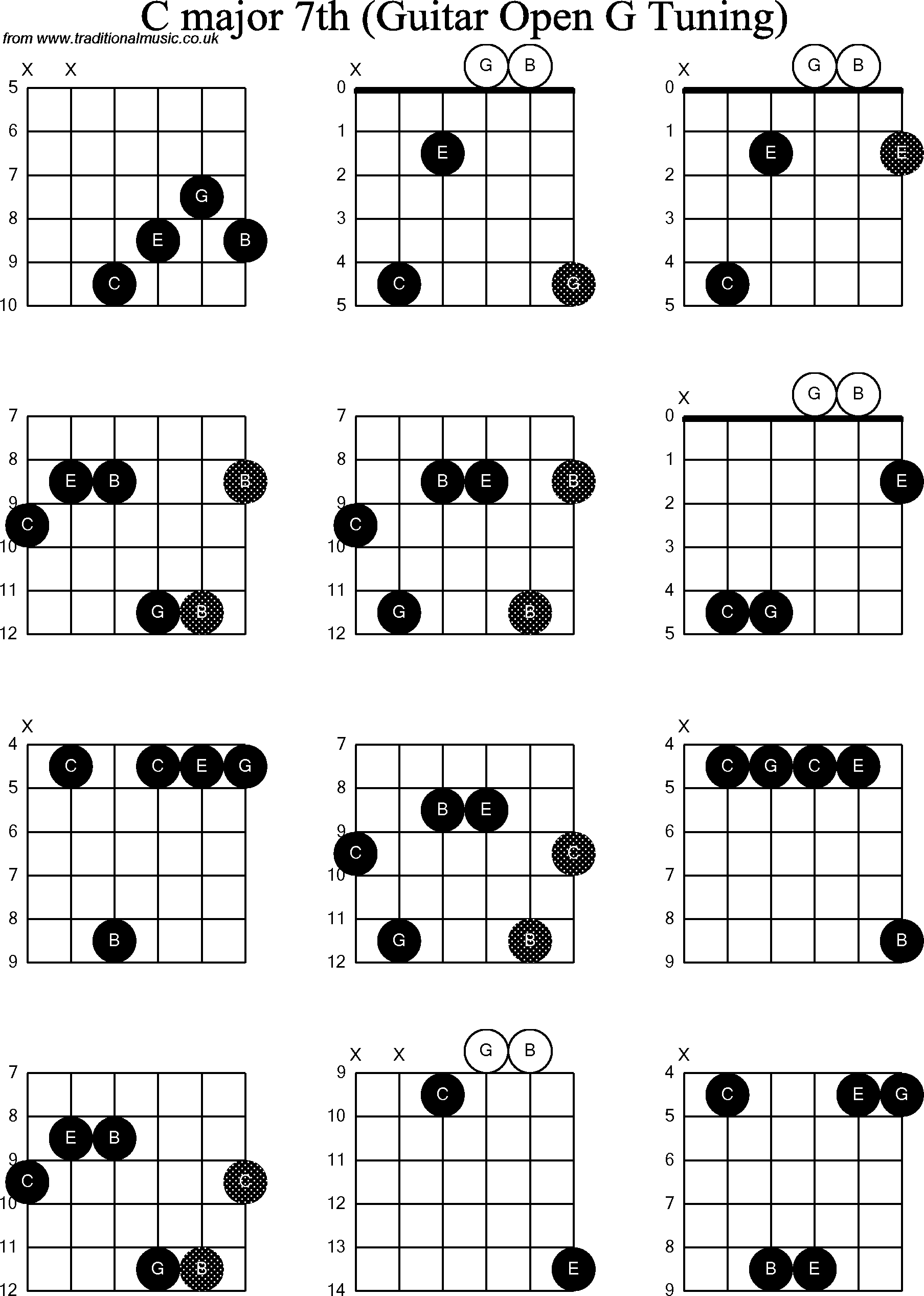 Chord diagrams for dobro c major7th chord diagrams for dobro c major7th hexwebz Gallery