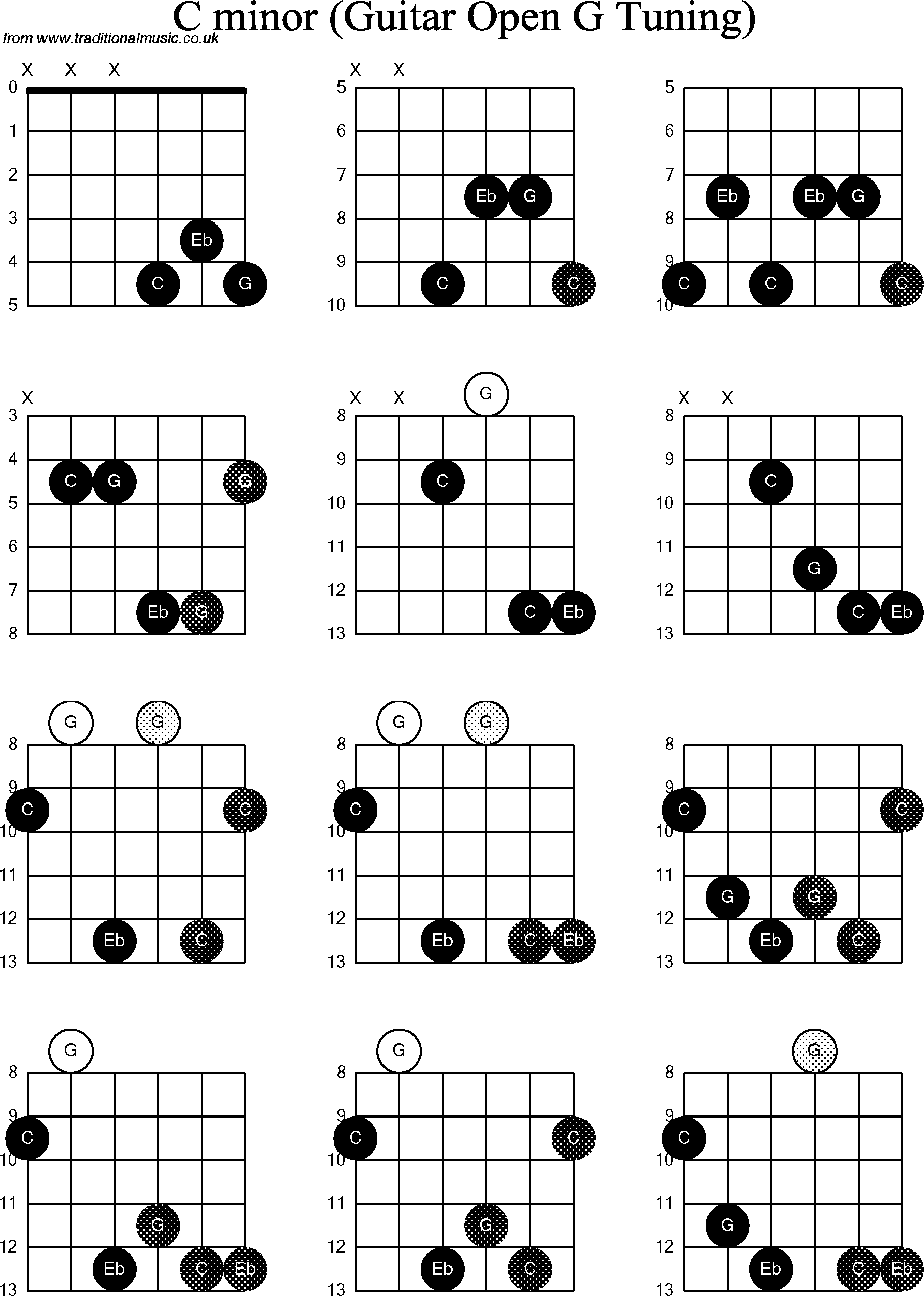 C Minor Guitar Chord Diagrams Online Schematic Diagram