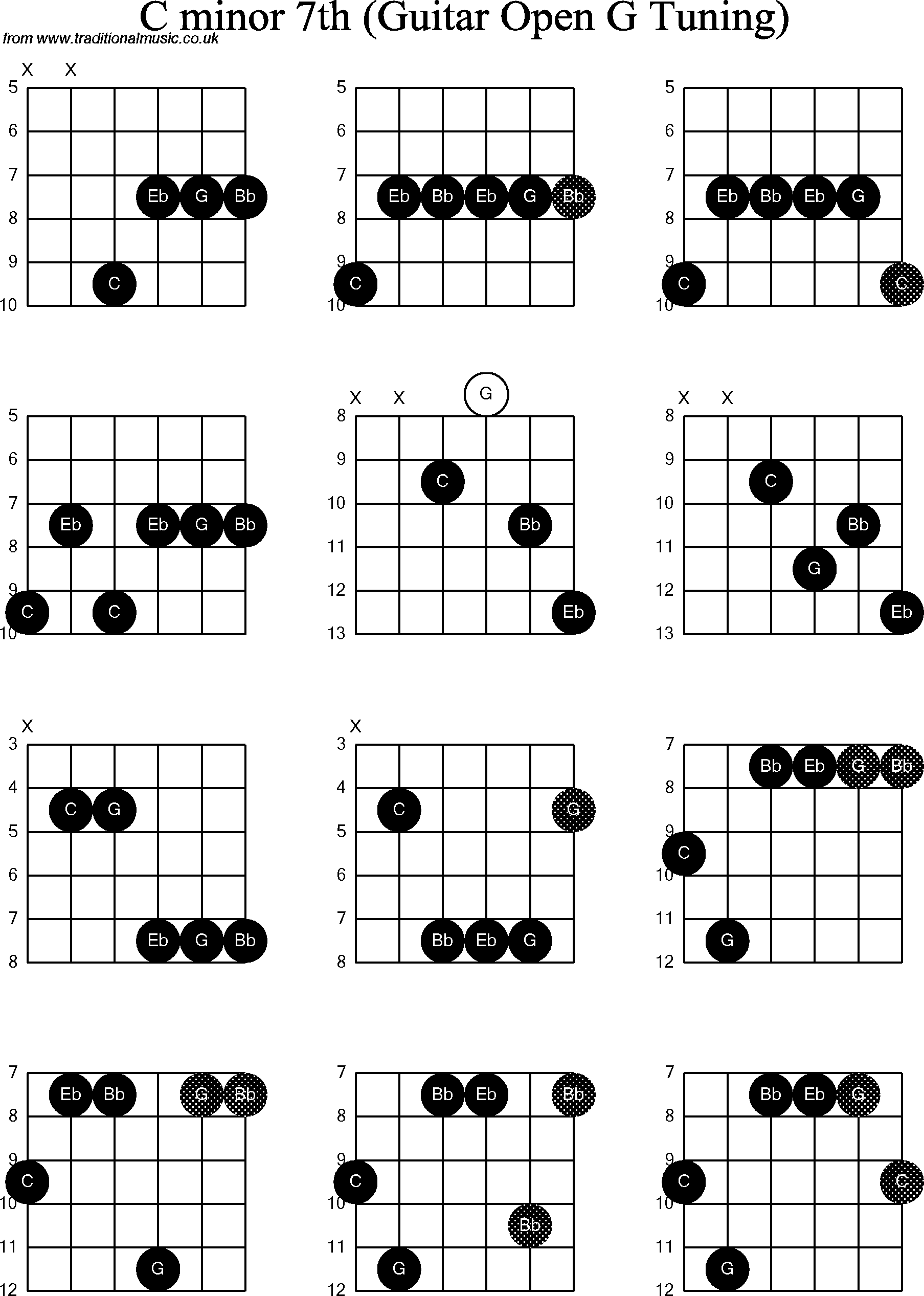 Chord Diagrams For Dobro C Minor7th