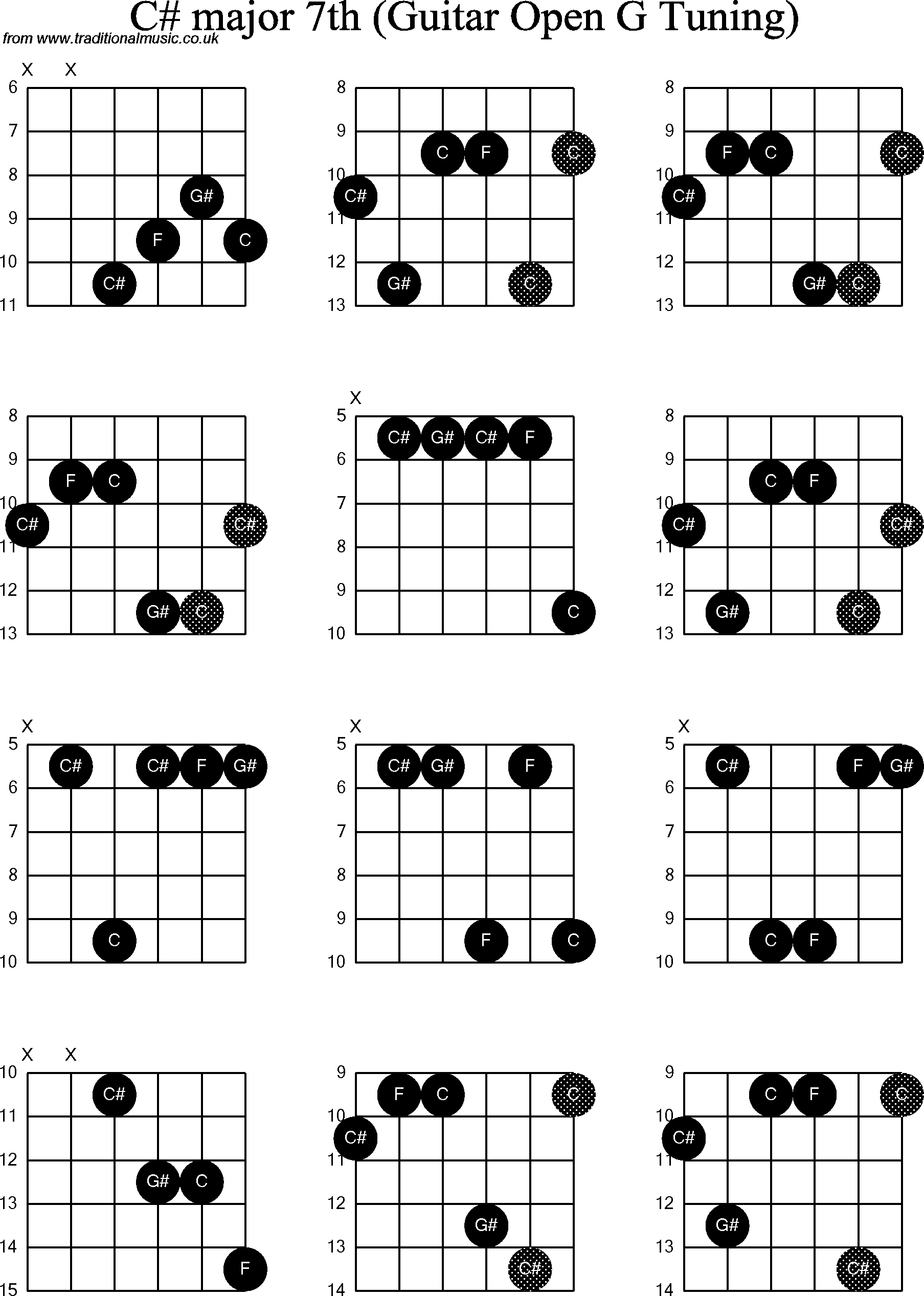 G Sharp Major Guitar Chord Images u0026 Pictures - Becuo