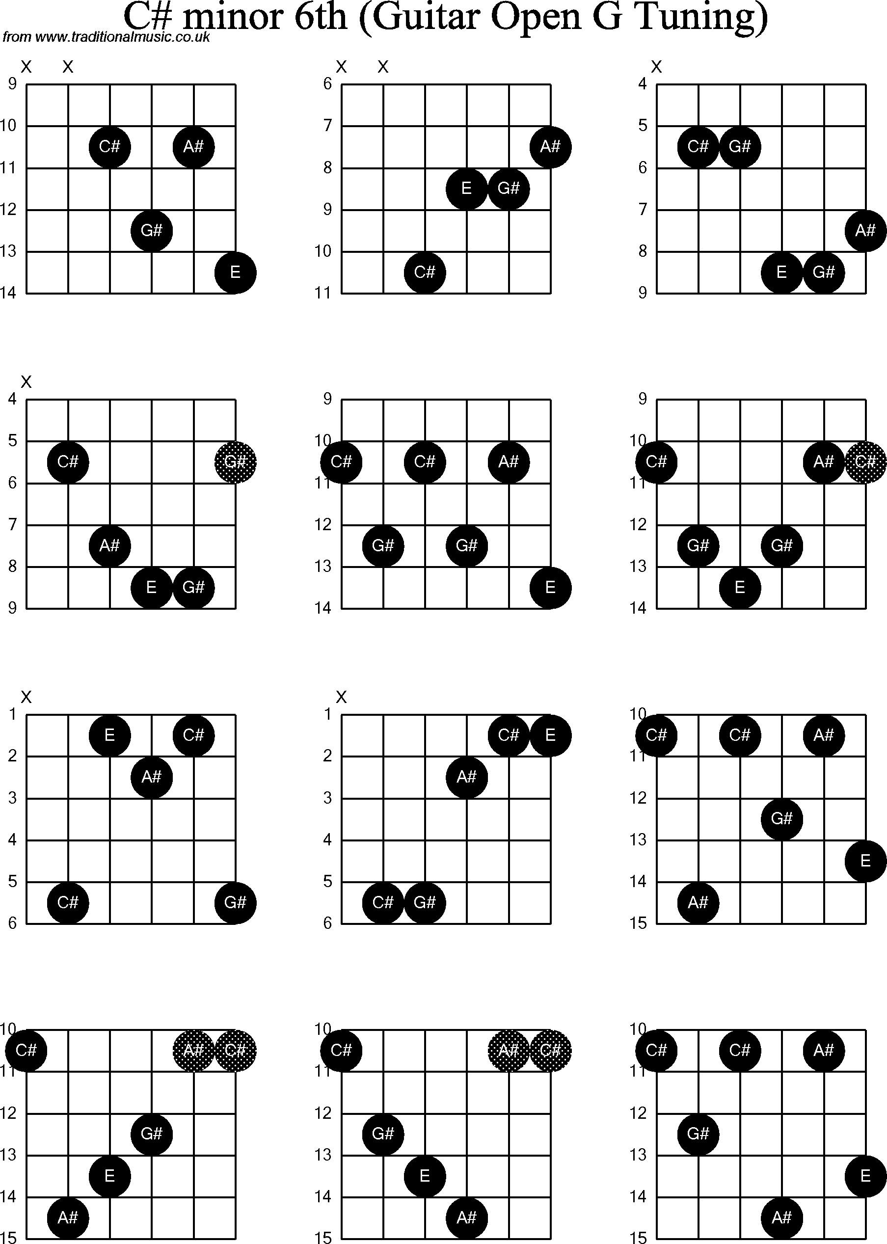 chord diagrams for  dobro c  minor6th
