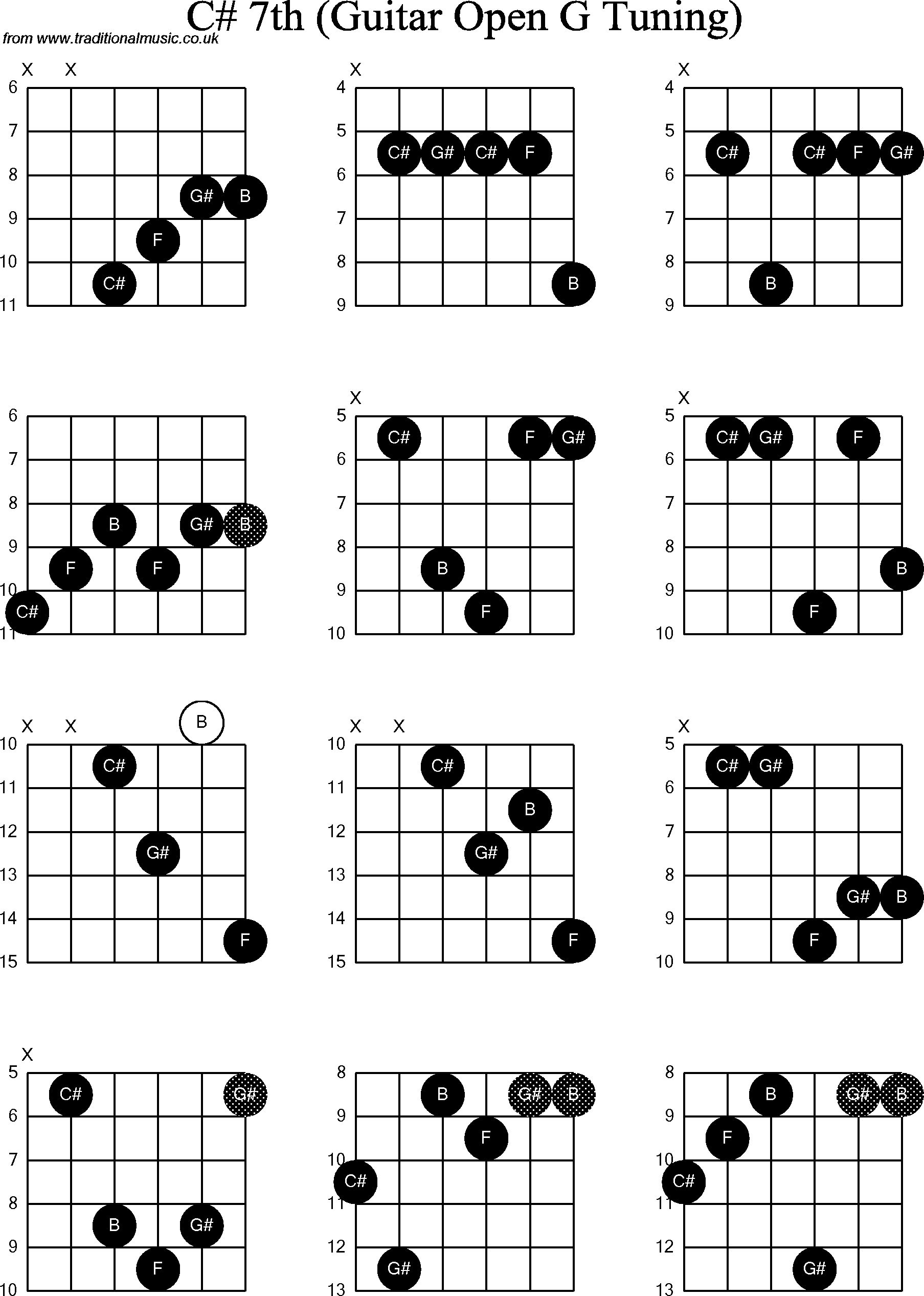 Cchords likewise Guitar Charts Browser furthermore Guitar Chord Diagrams Printable additionally Old Books With Chord Progression Charts Or Matrices moreover Gastroesophageal Reflux Disease. on diagram of chords