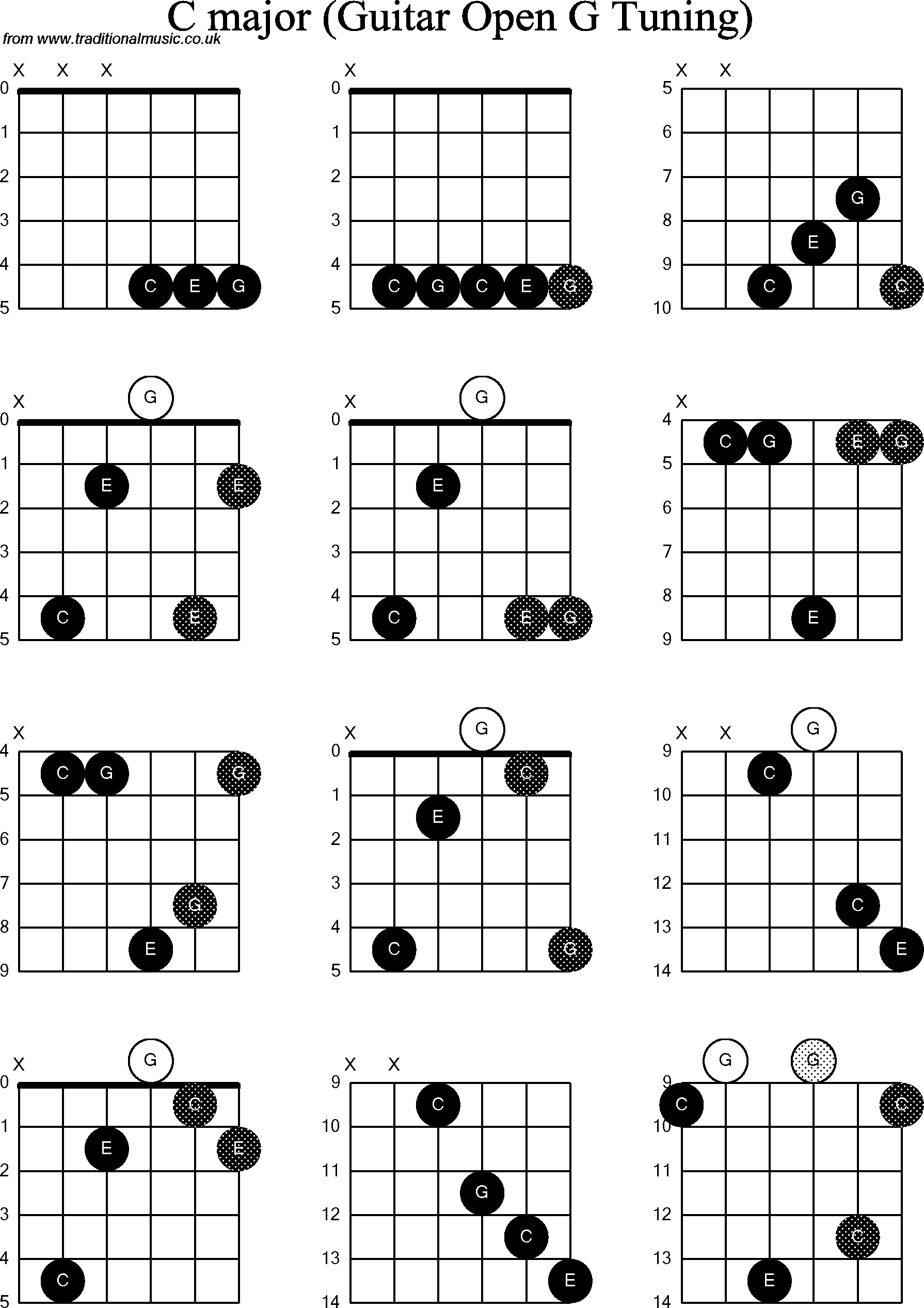 Chord diagrams for dobro c chord diagrams for dobro c hexwebz Choice Image