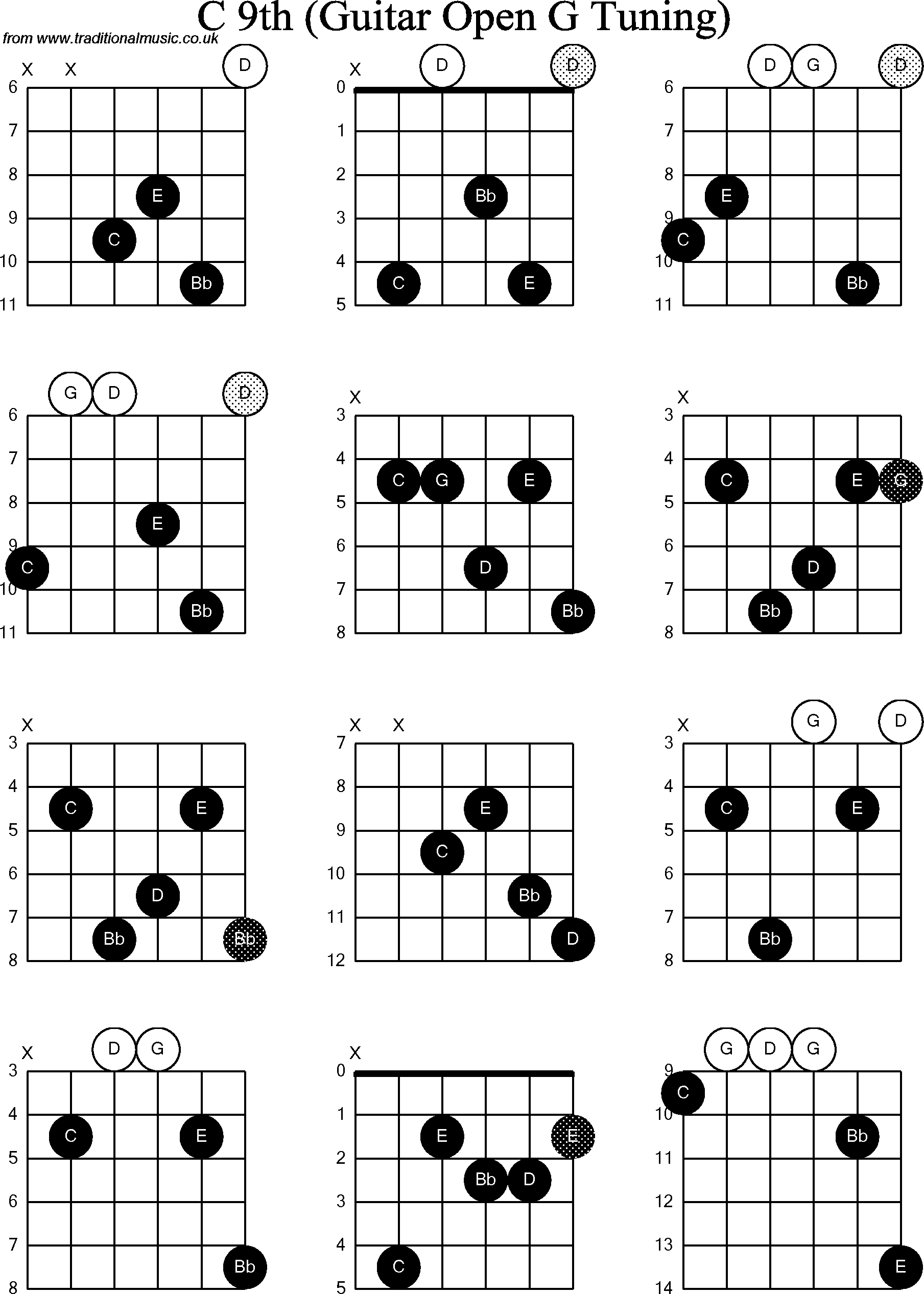 Chord Diagrams For Dobro C9th