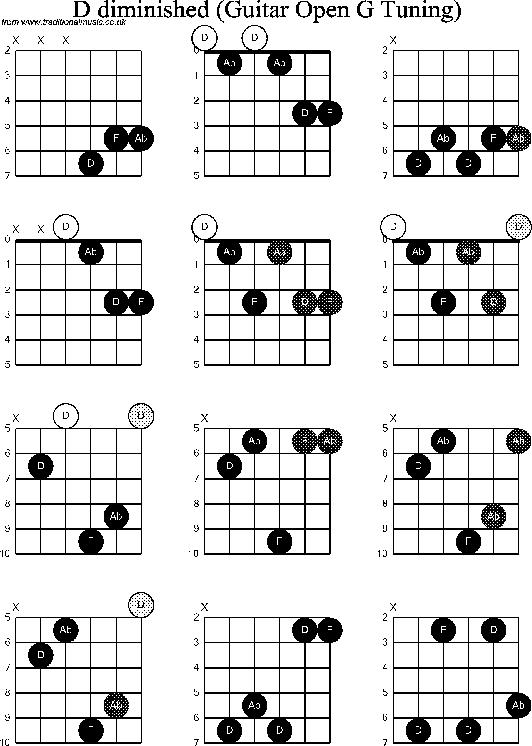 chord diagrams for  dobro d diminished