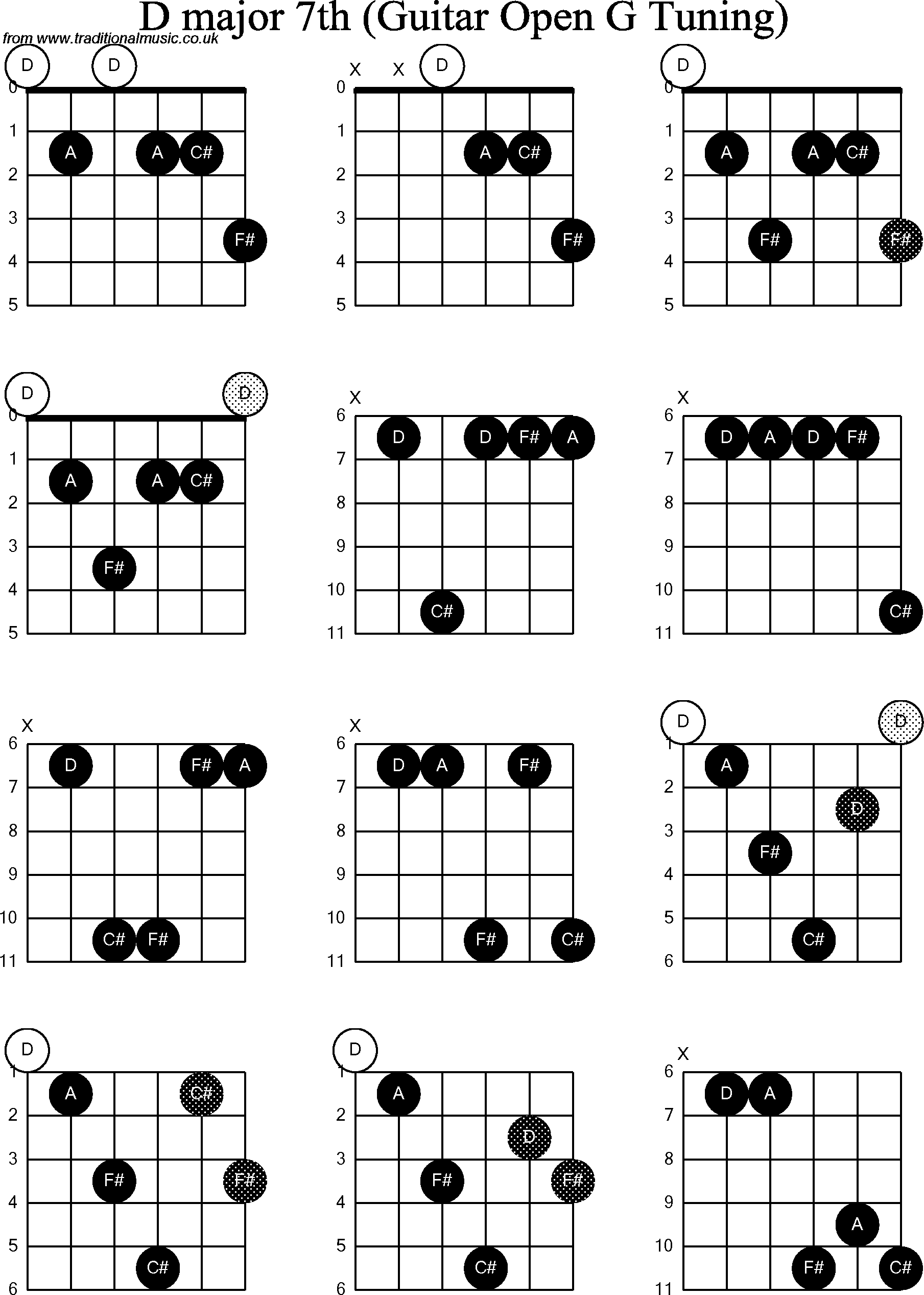 chord diagrams for  dobro d major7th