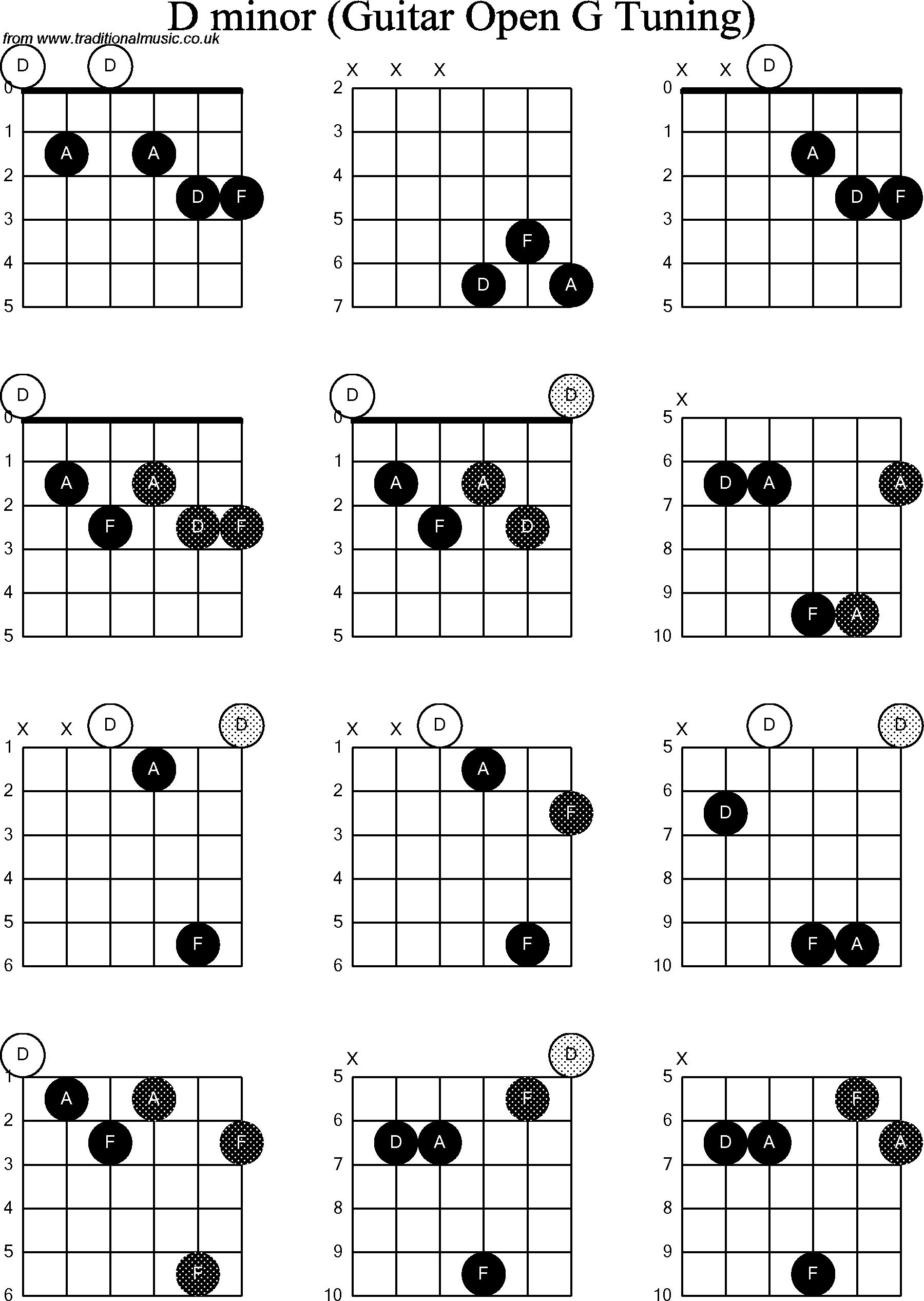 chord diagrams for  dobro d minor