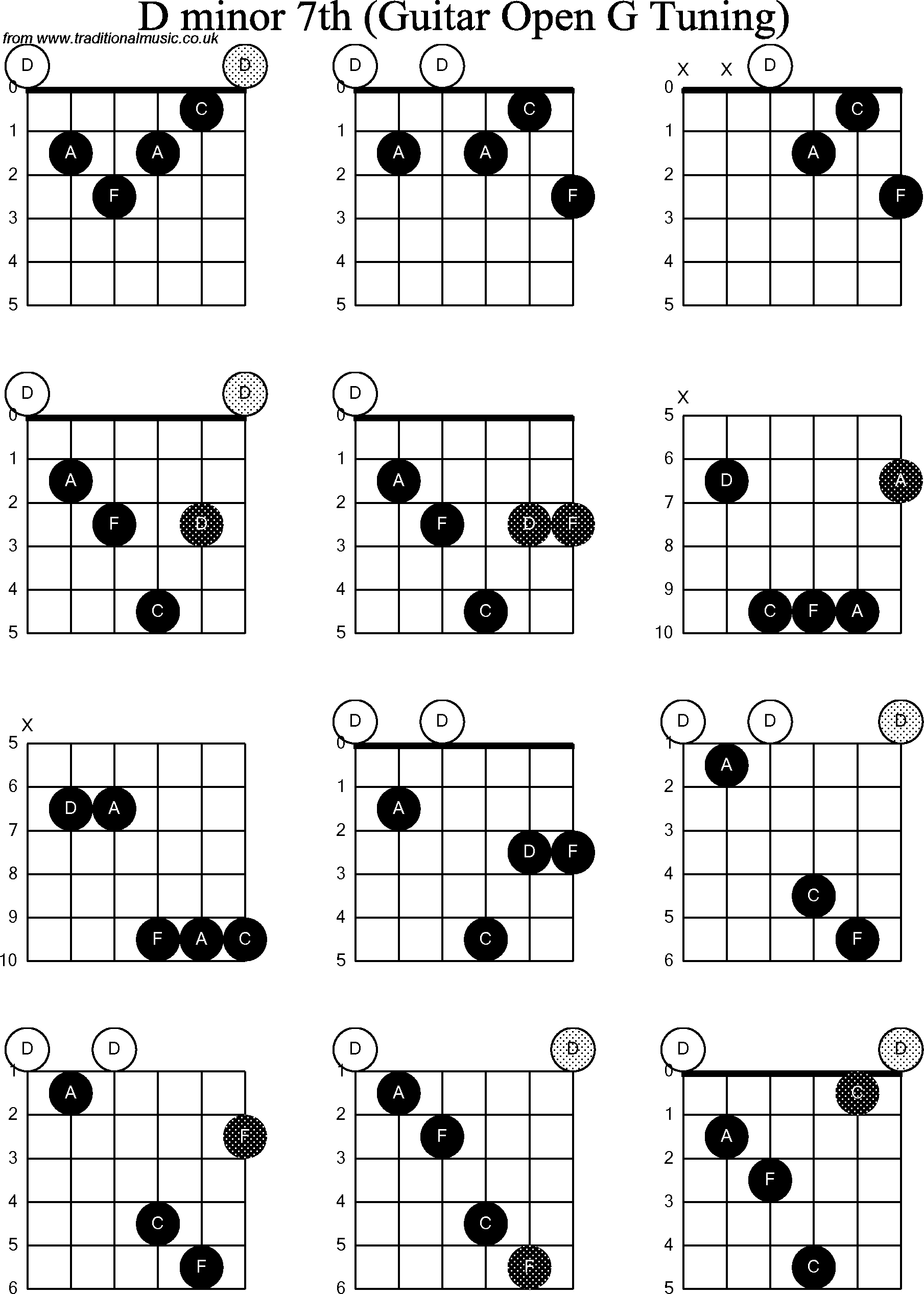 Chord diagrams for Dobro D  D Minor 7 Chord Guitar