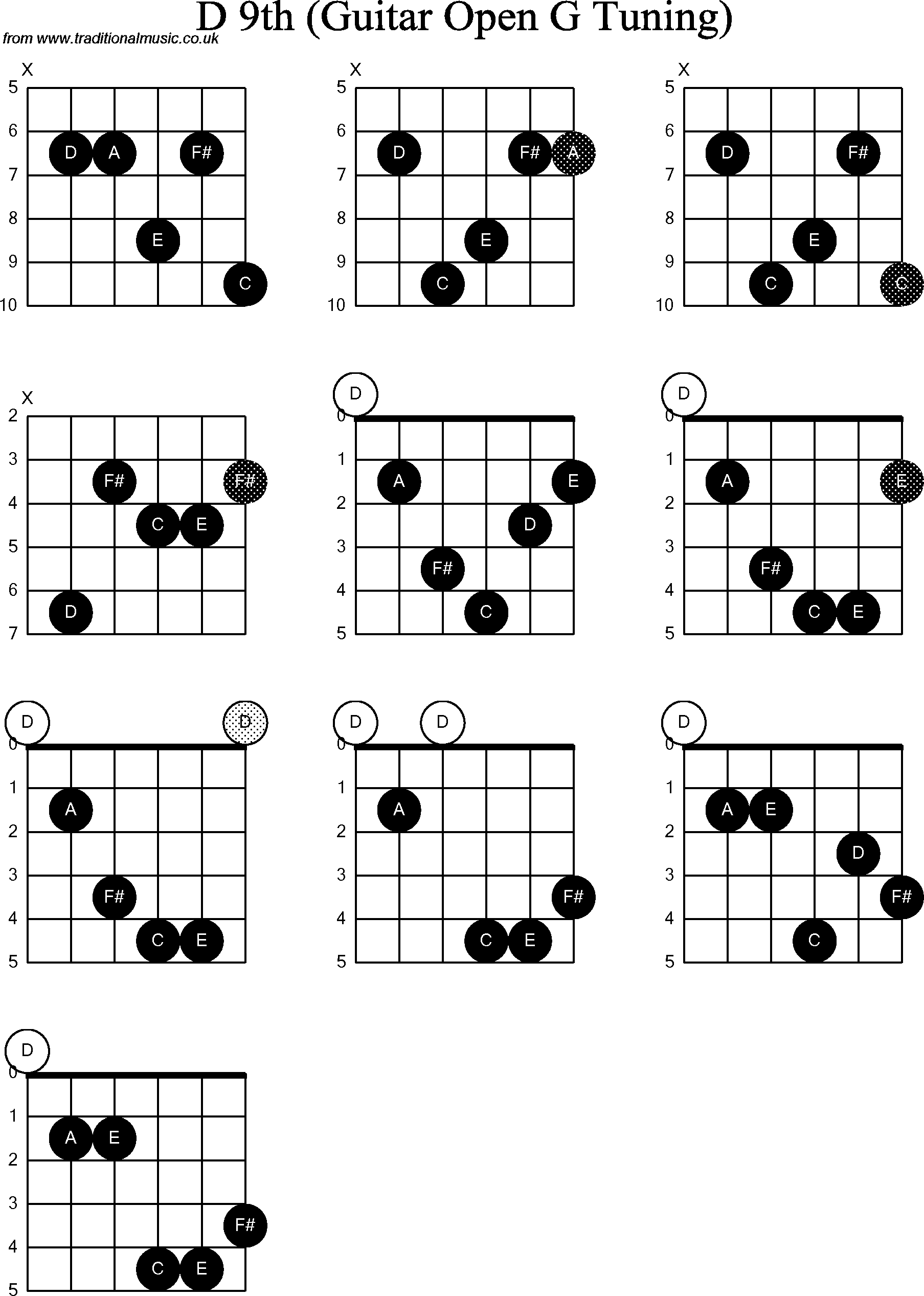 chord diagrams for  dobro d9th