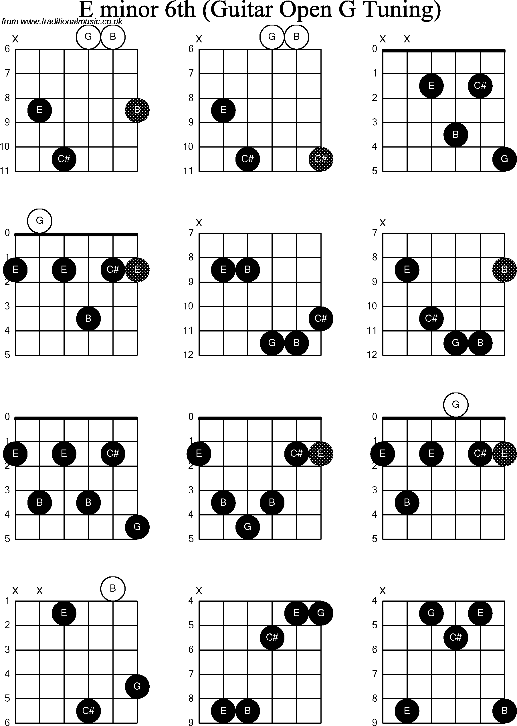 chord diagrams for  dobro e minor6th