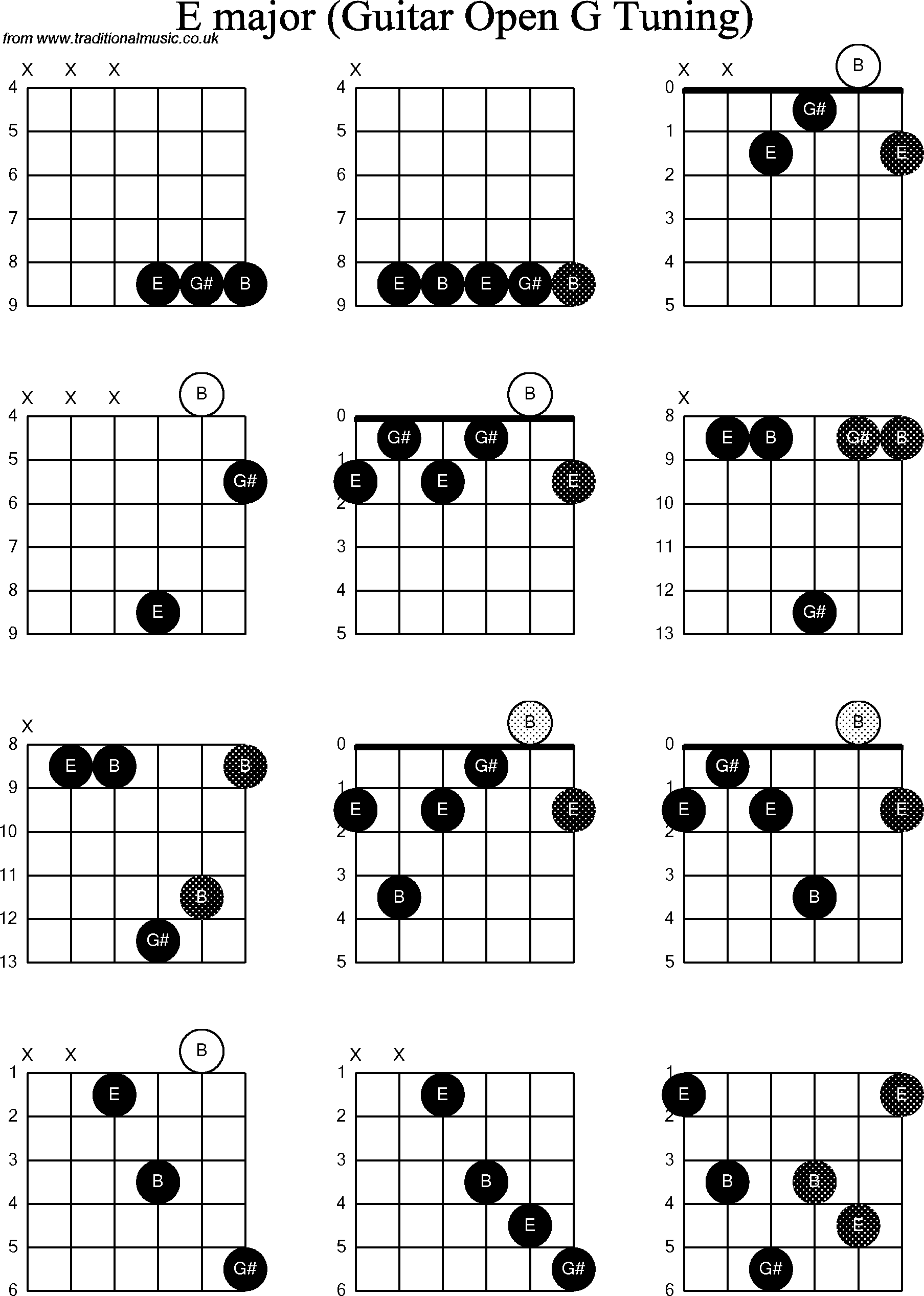 Chord Diagrams For Dobro E