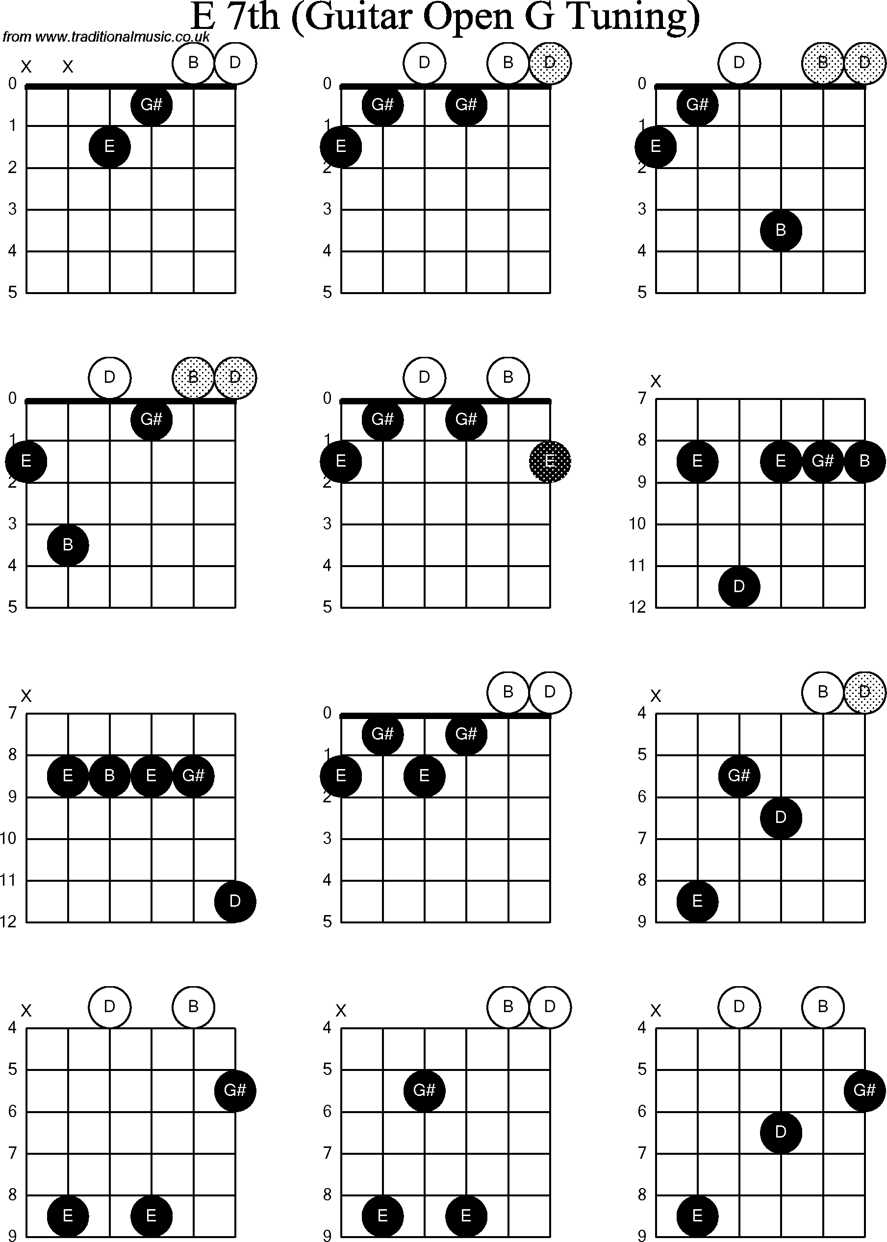 chord diagrams for  dobro e7th
