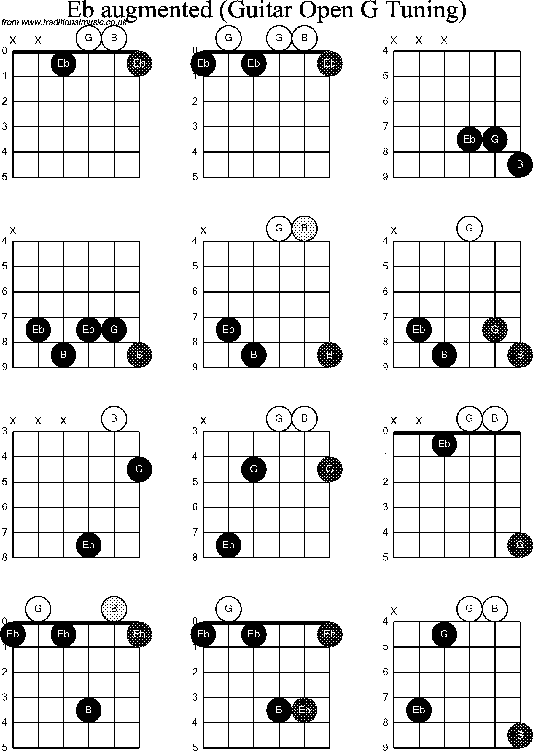 Chord Diagrams For Dobro Eb Augmented