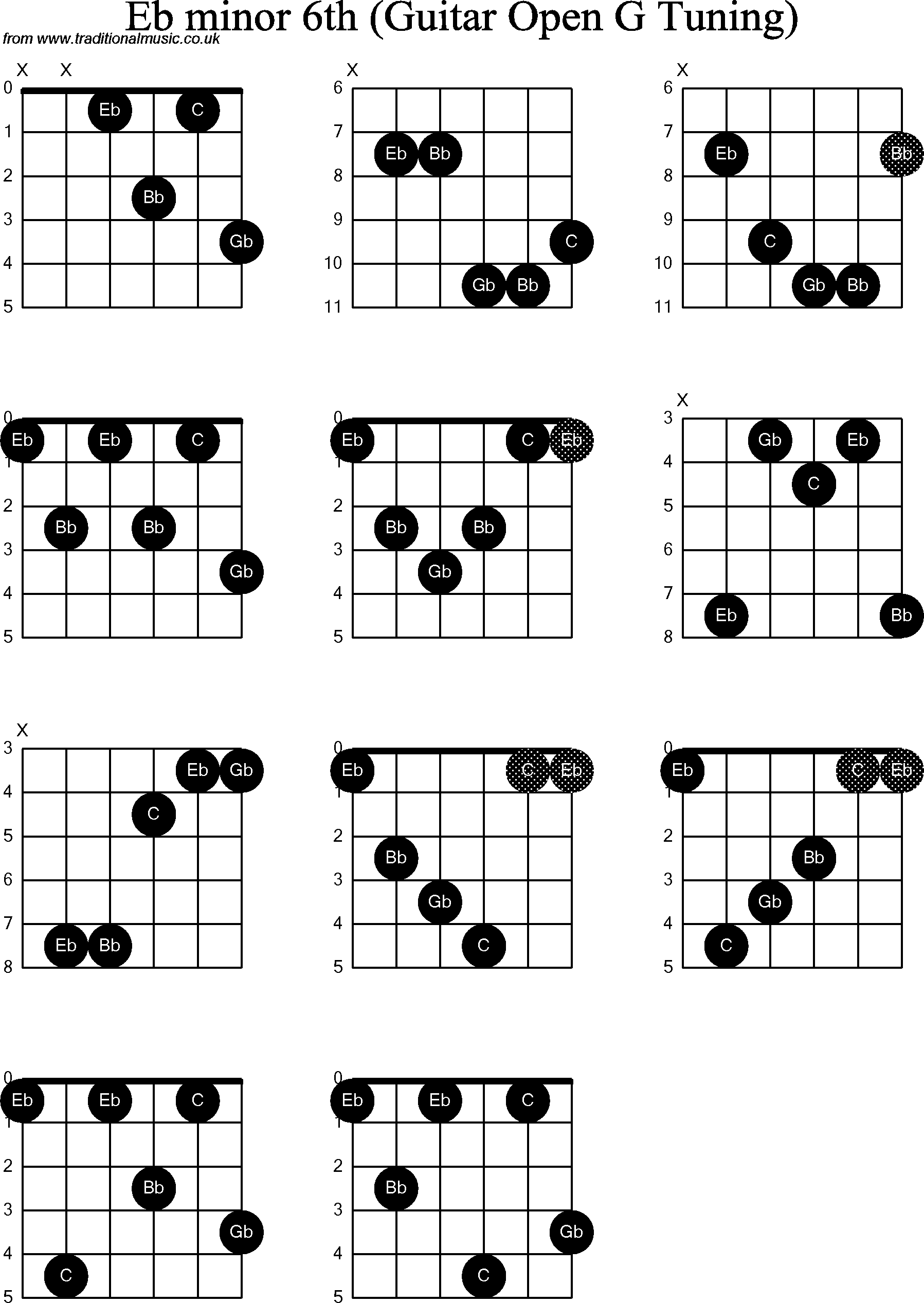 Eb Chord Guitar Choice Image Basic Guitar Chords Finger Placement