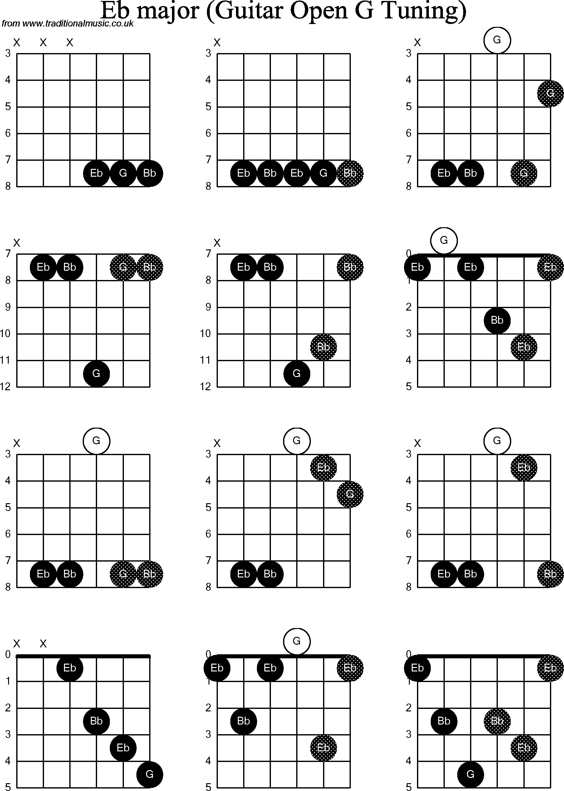 Chord Diagrams For Dobro Eb