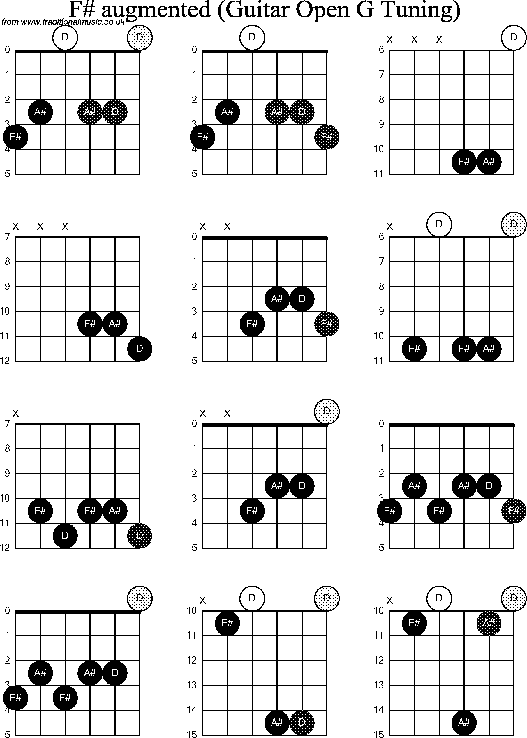 chord diagrams for  dobro f  augmented