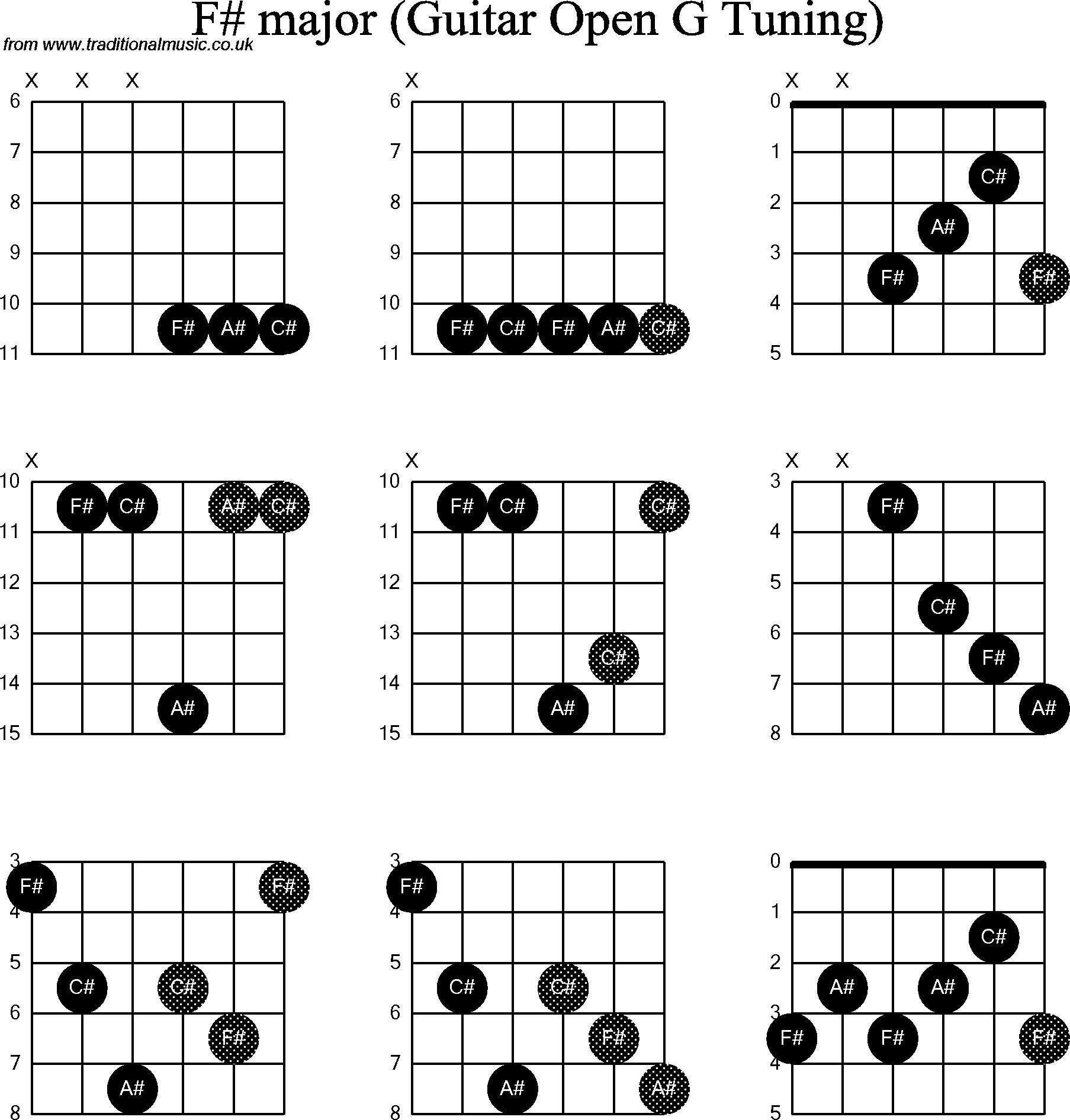 Chord Diagrams For Dobro F