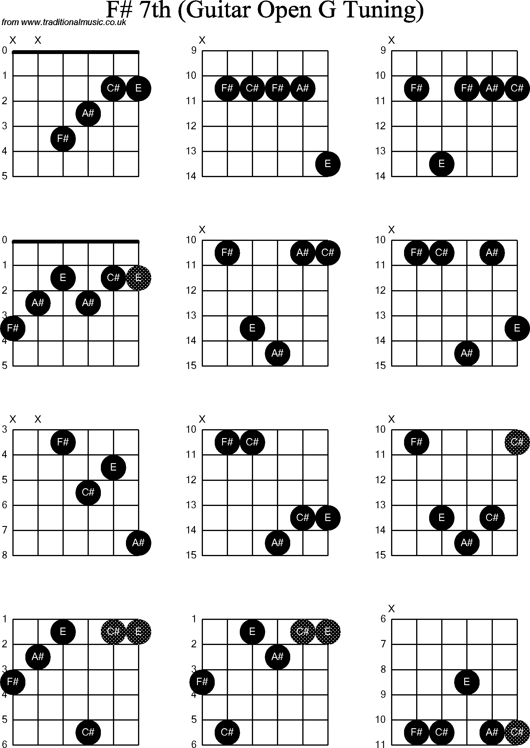 A Aug 7 Chord Guitar Diagram Explore Schematic Wiring Diagram