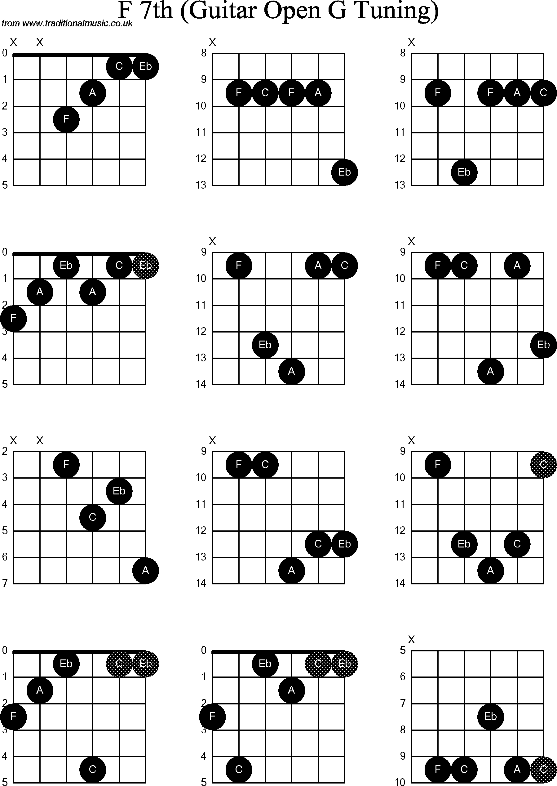 chord diagrams for  dobro f7th