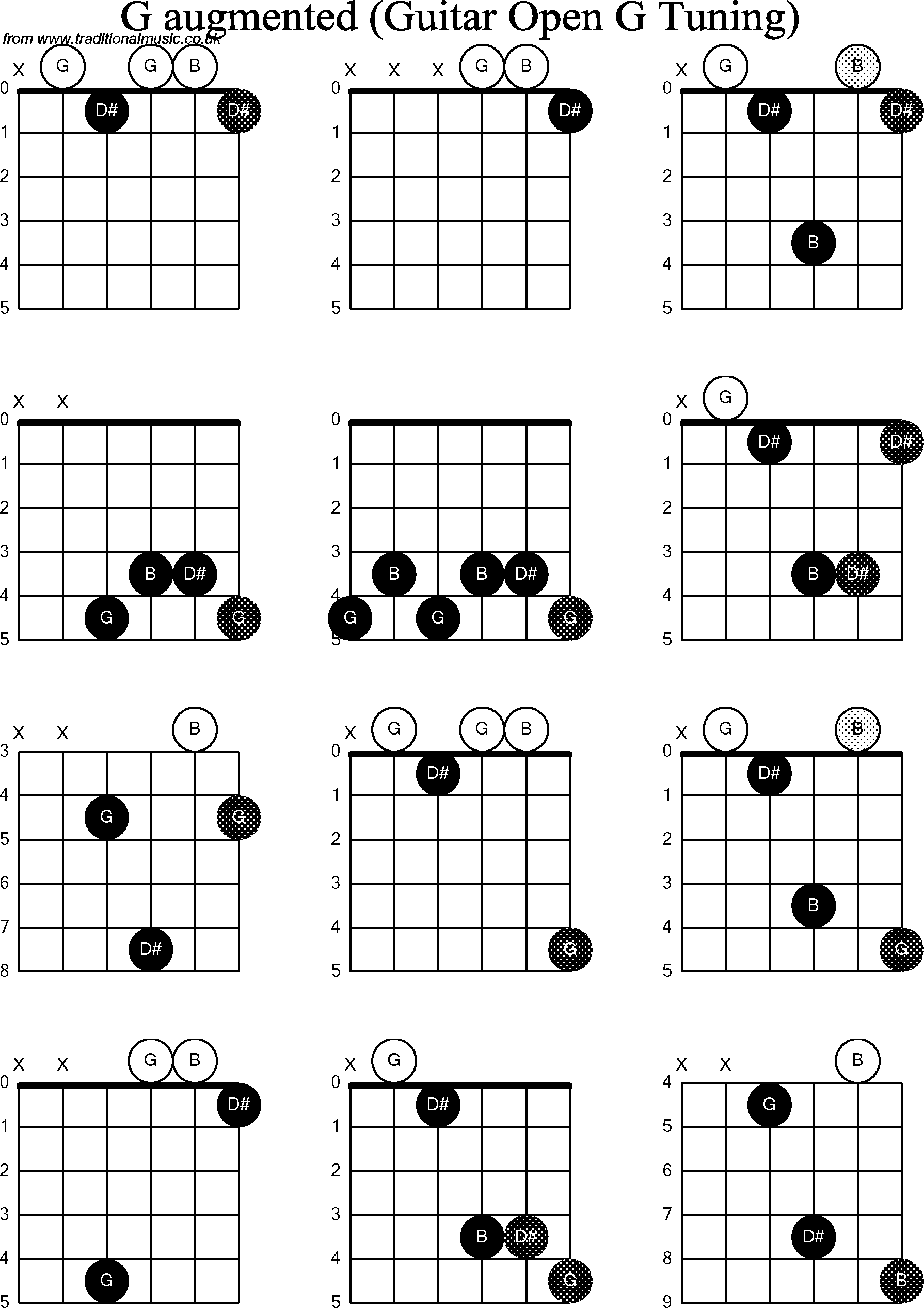 chord diagrams for  dobro g augmented