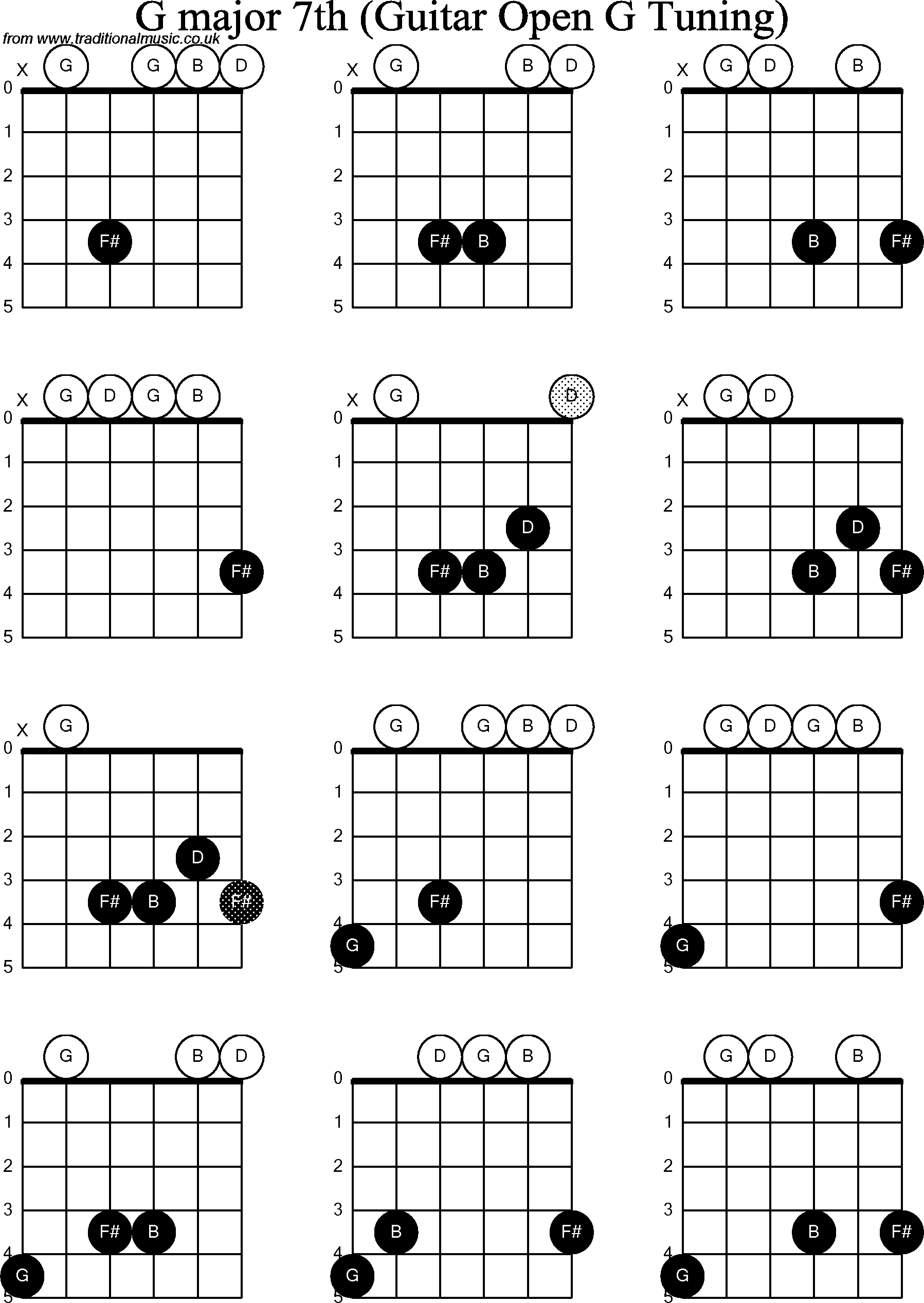 Gallery For u0026gt; G Major 7 Guitar Chord