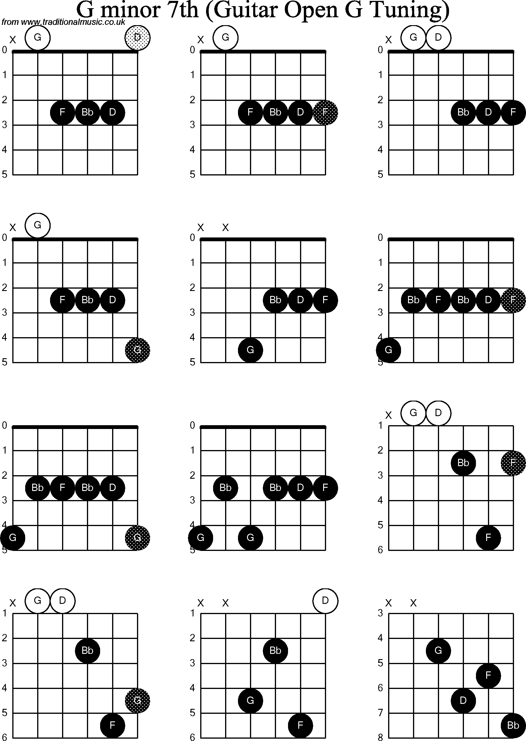 Images Of G Minor 7 Chord Guitar Spacehero
