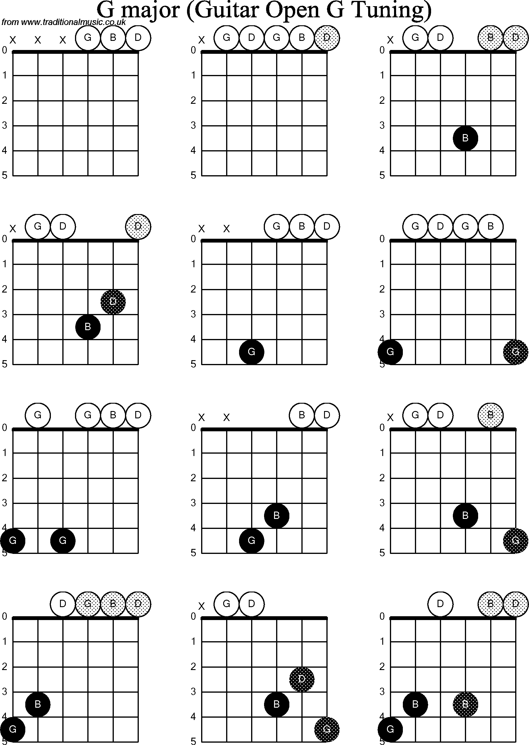 g minor guitar chord Car Tuning