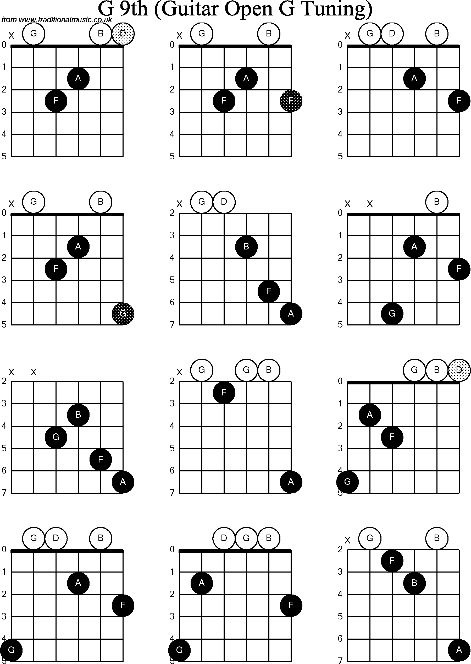 Banjo chord chart open g tuning chord diagrams for dobro bb chord diagrams for dobro g9th hexwebz Choice Image