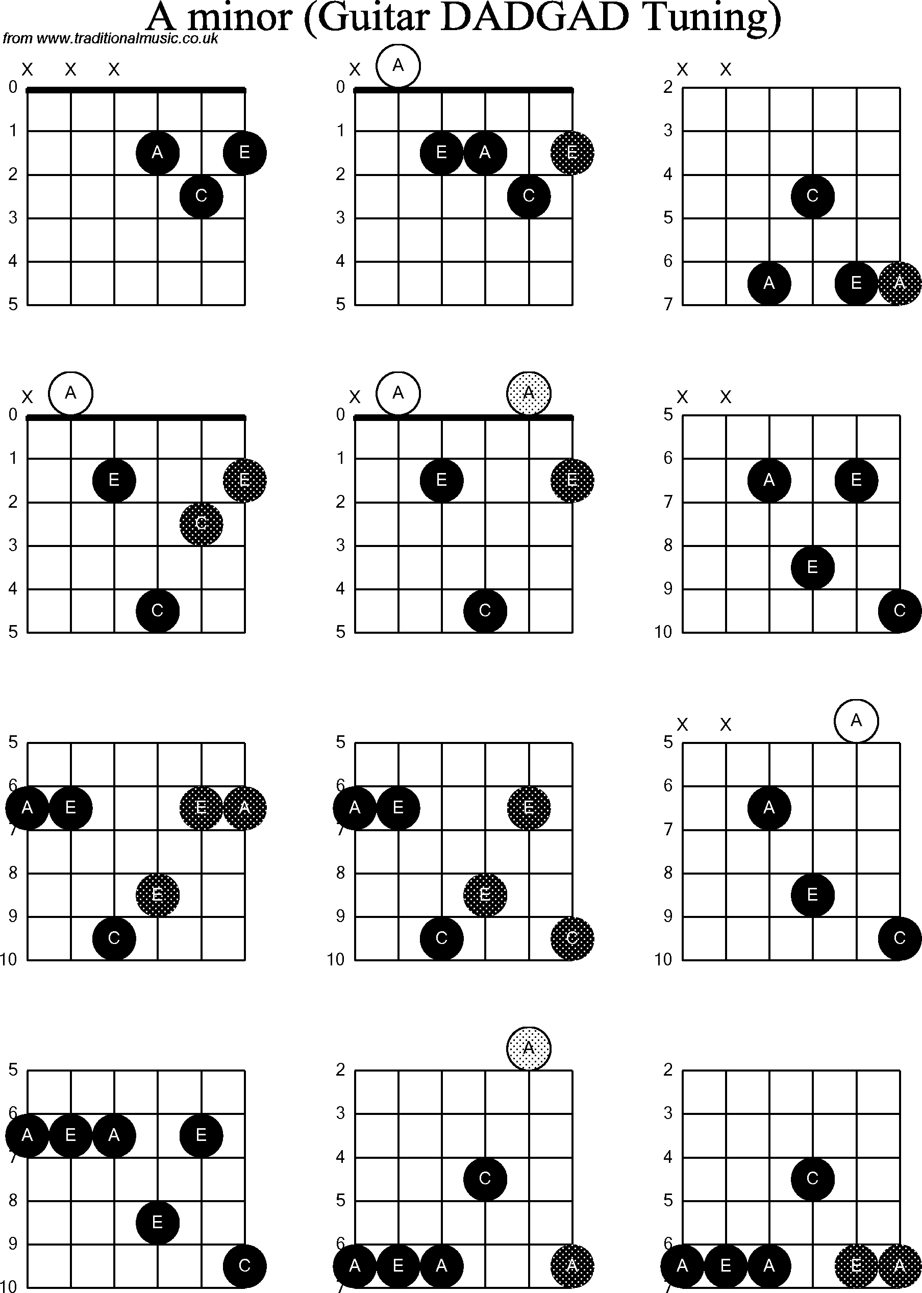 Chord Diagrams D Modal Guitar Dadgad A Minor