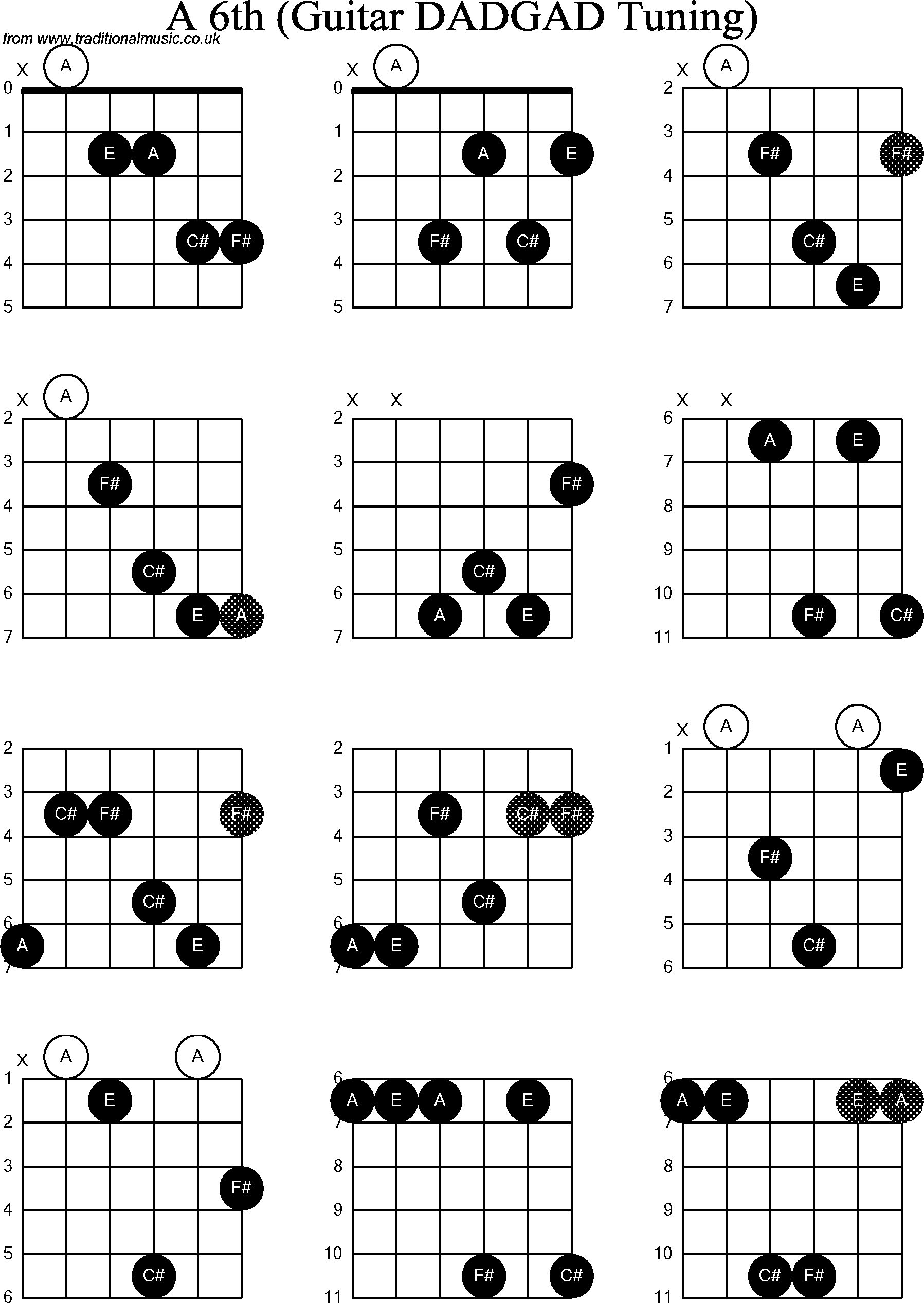 6 Guitar Chord Diagram Introduction To Electrical Wiring Diagrams
