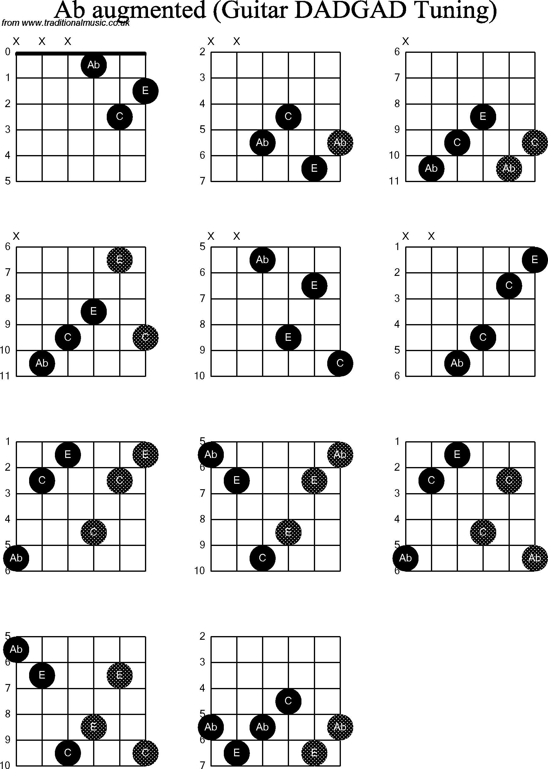 Chord Diagrams D Modal Guitar Dadgad Ab Augmented