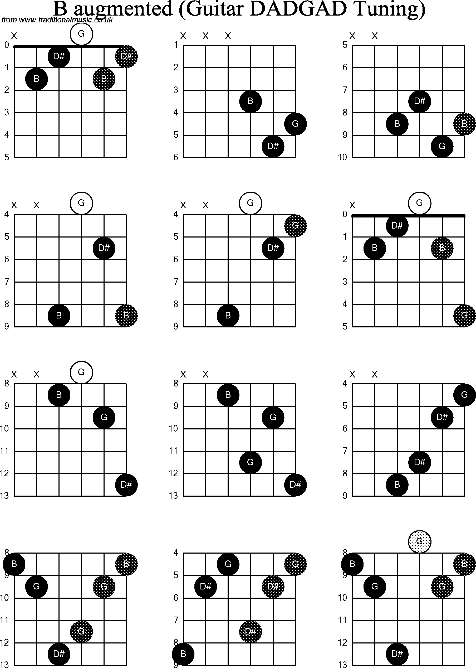 B Chords Guitar Image Collections Basic Guitar Chords Finger Placement
