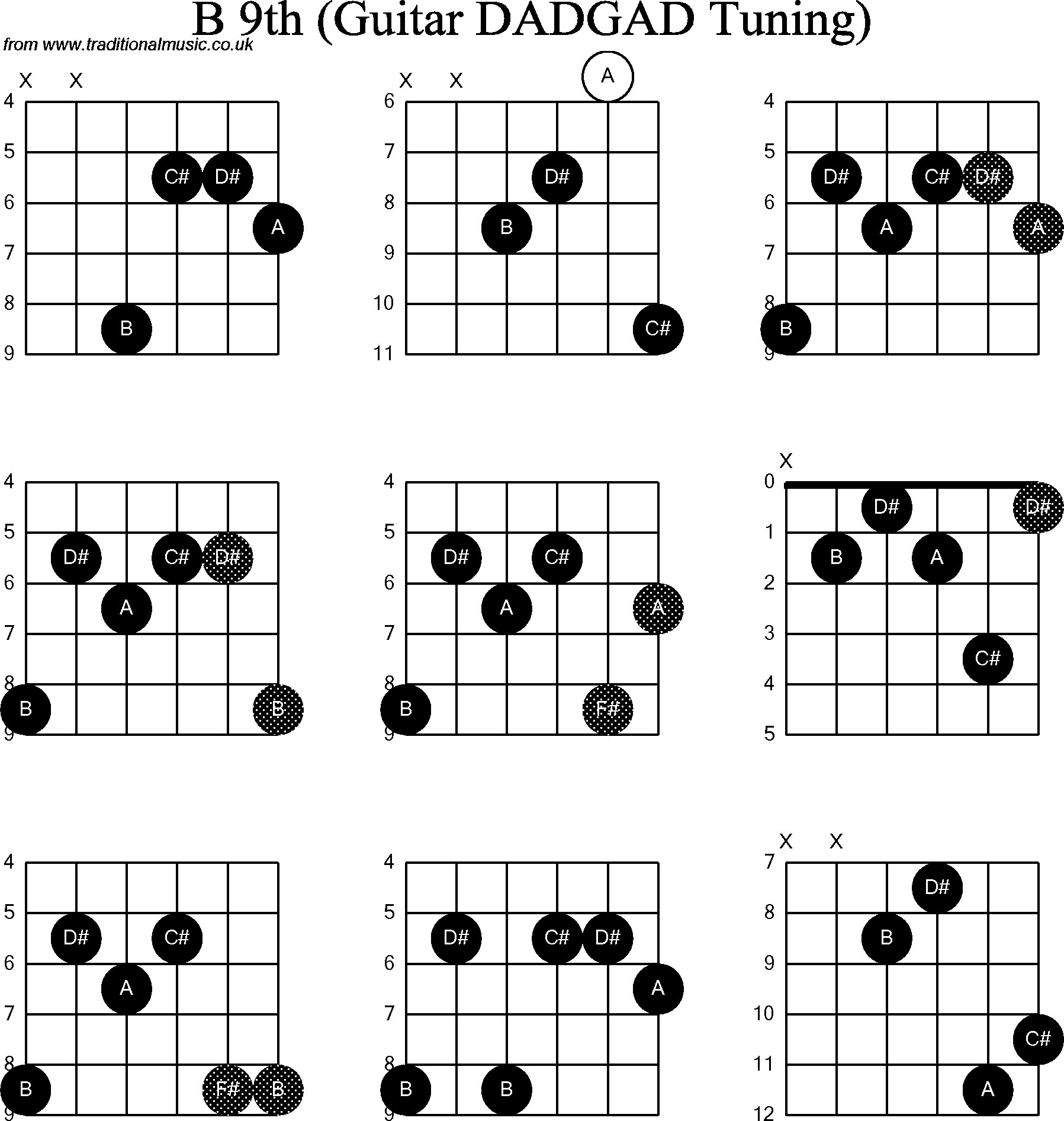Guitat Chords: B On Guitar: One Question You Don't Want To Ask Anymore