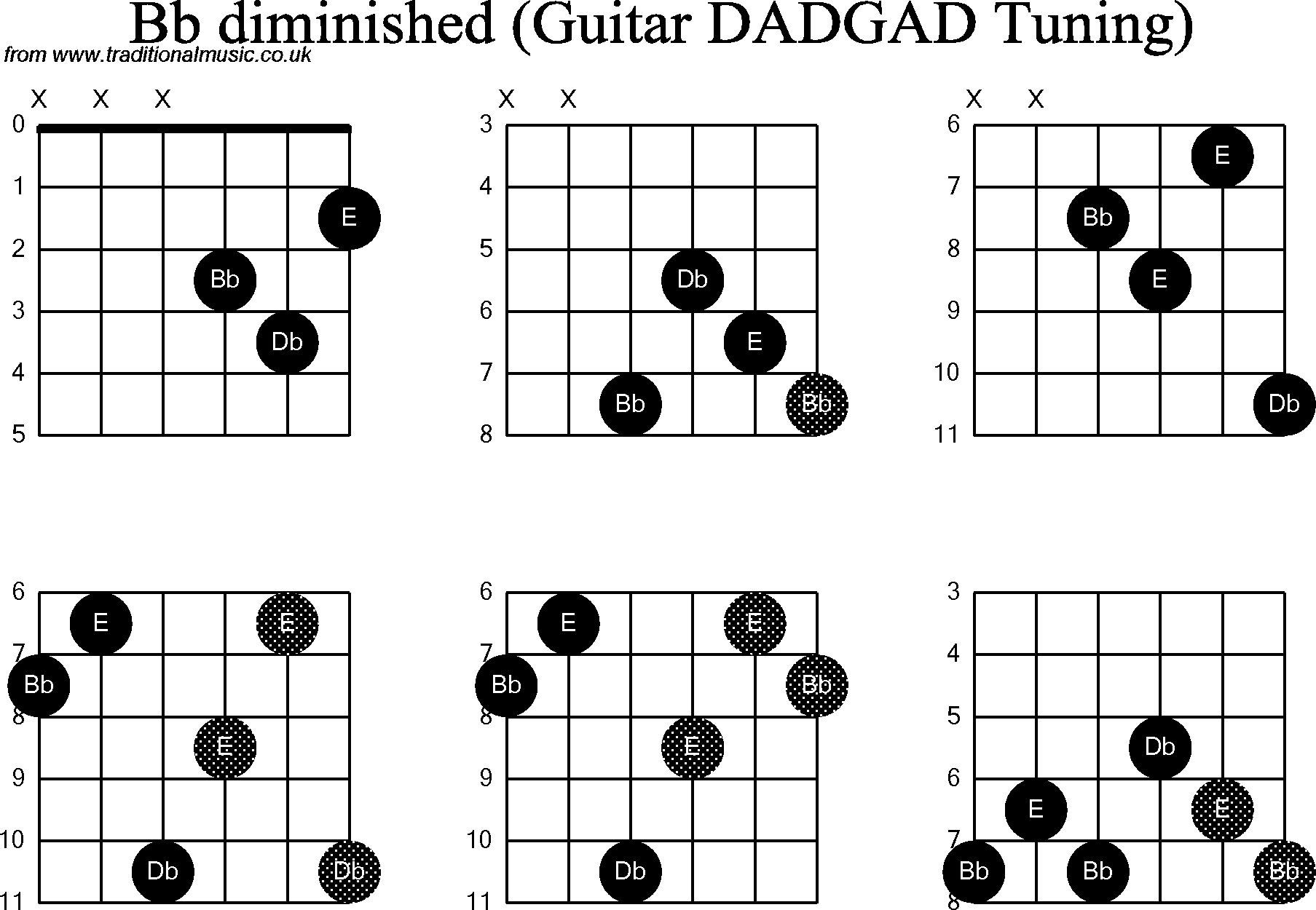 Chord diagrams D Modal Guitar( DADGAD): Bb Diminished