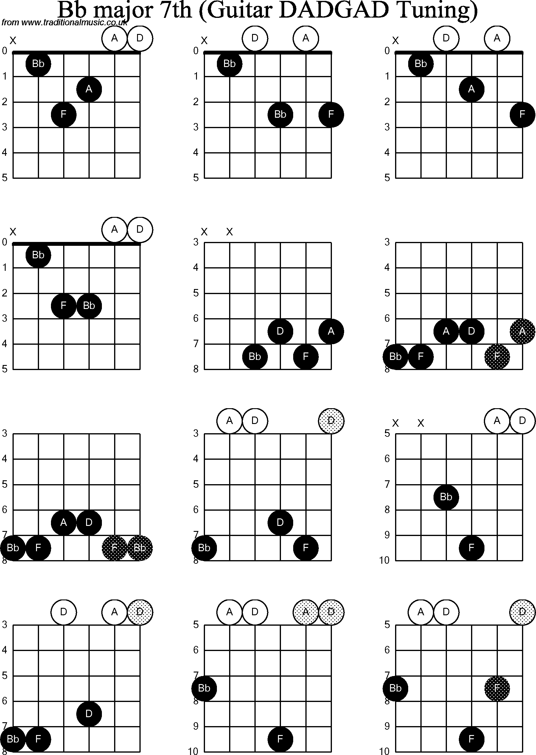 Chord diagrams d modal guitar dadgad bb major7th chord diagrams for d modal guitardadgad bb major7th hexwebz Image collections