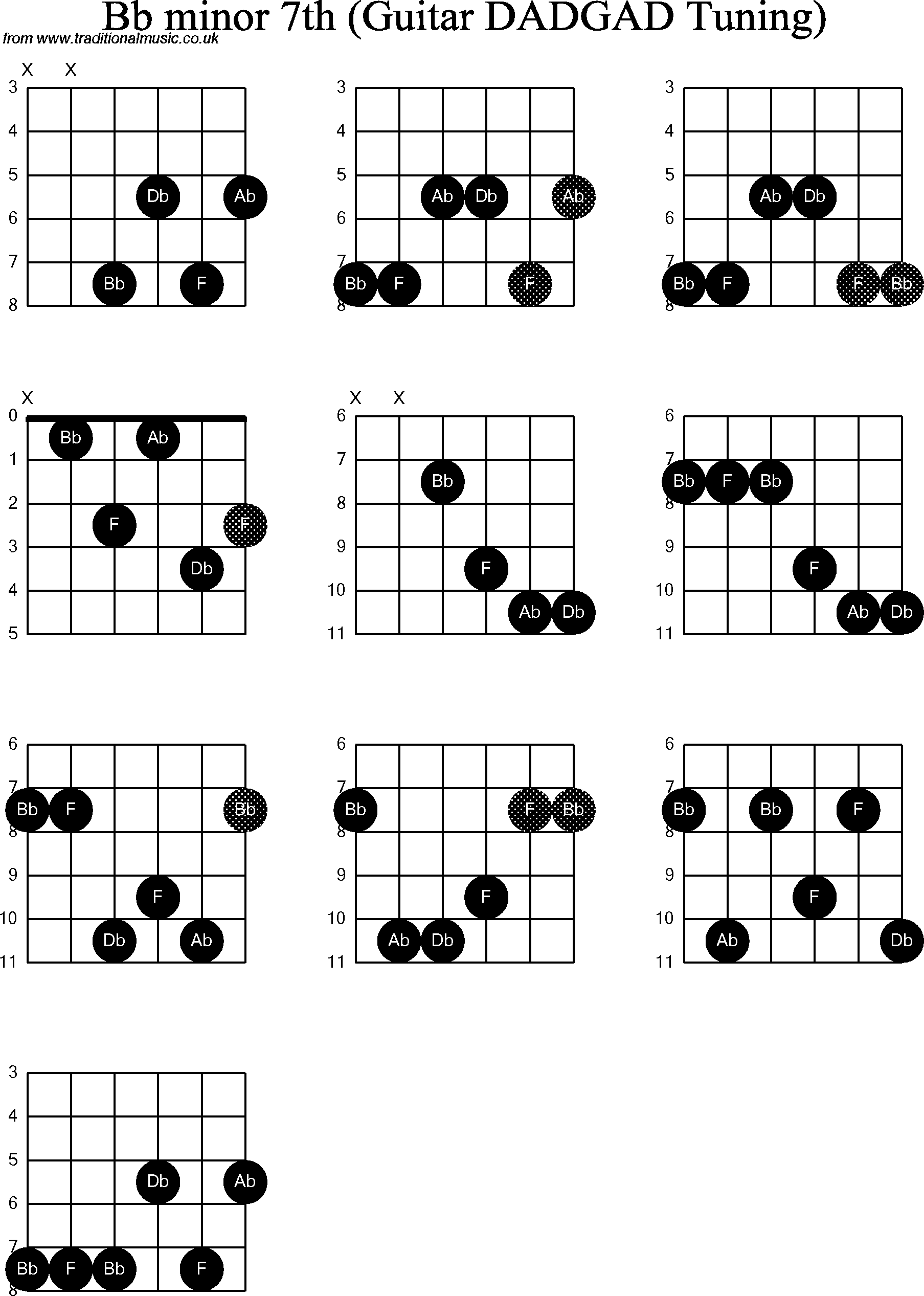 Chord Diagrams D Modal Guitar Dadgad Bb Minor7th