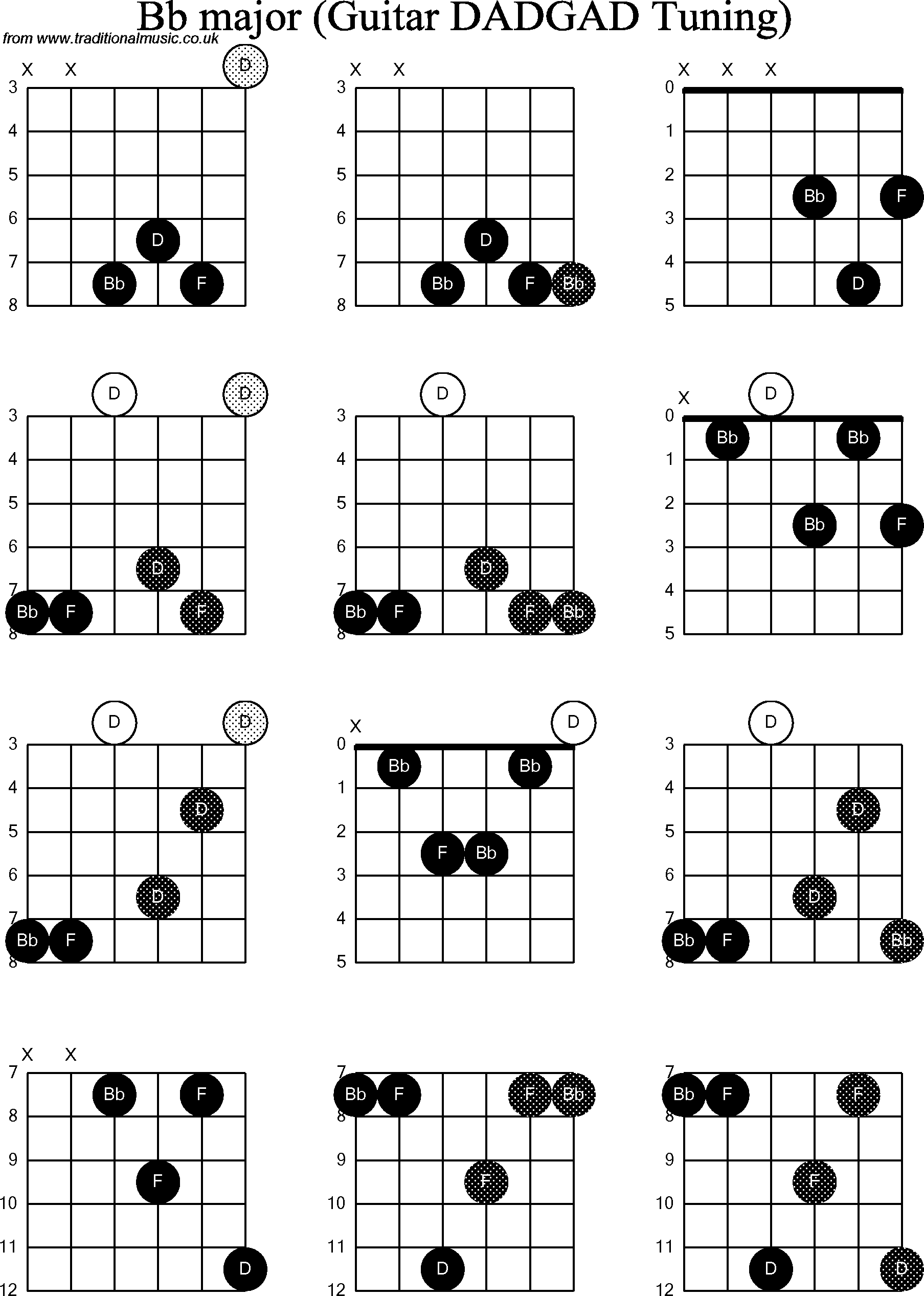 chord diagrams d modal guitar  dadgad   bb