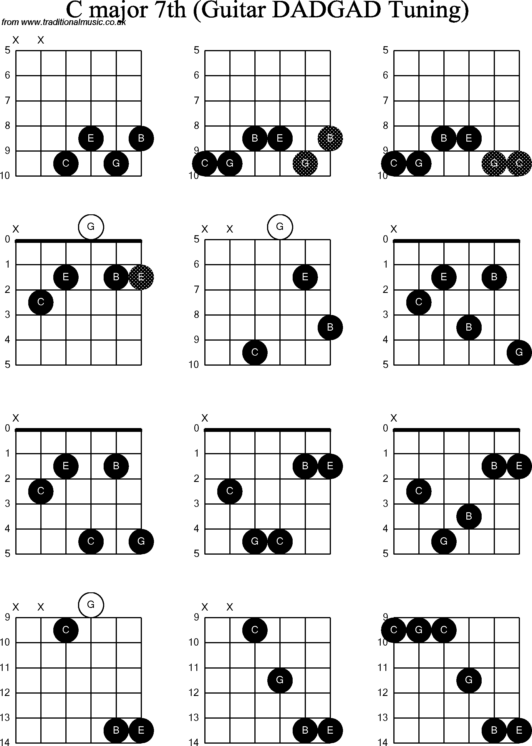 Chord diagrams d modal guitar dadgad c major7th chord diagrams for d modal guitardadgad c major7th hexwebz Choice Image