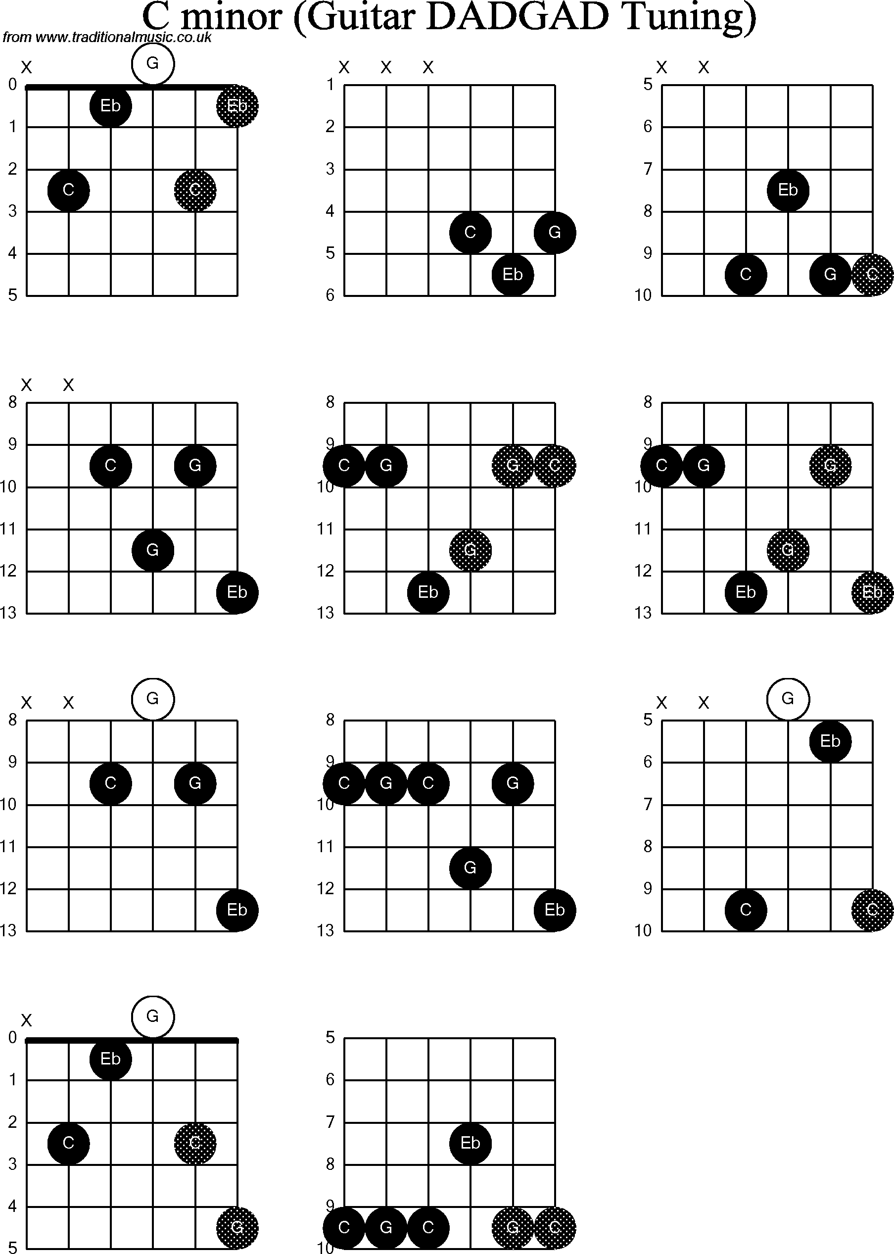 Chord diagrams d modal guitar dadgad c minor chord diagrams for d modal guitardadgad c minor hexwebz Choice Image