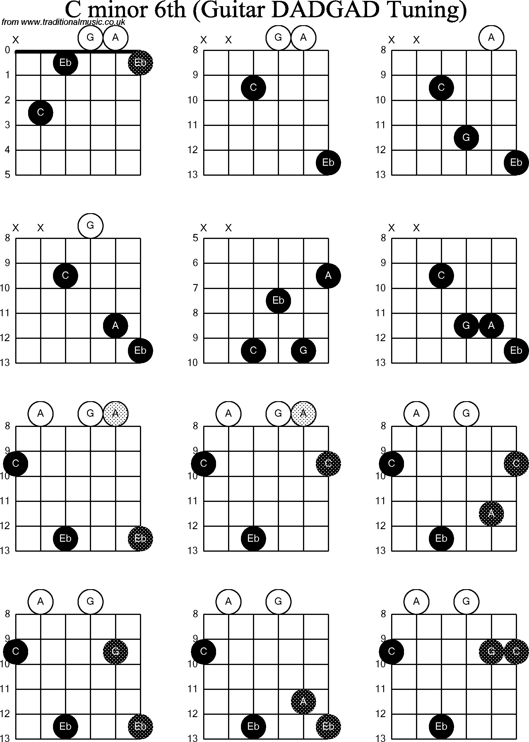Gallery For u0026gt; Guitar Chords C Minor