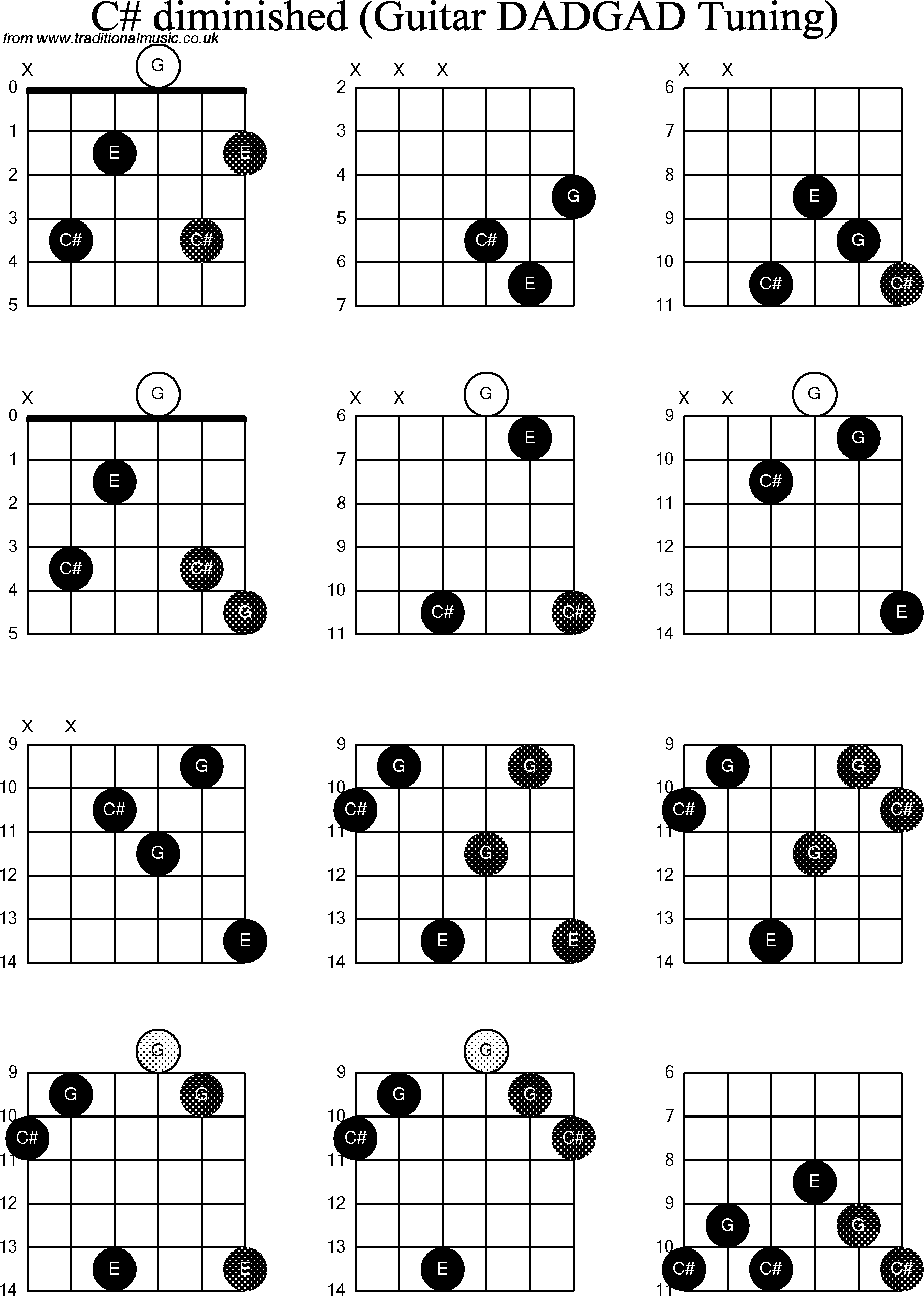 Chord Diagrams D Modal Guitar Dadgad C Sharp Diminished