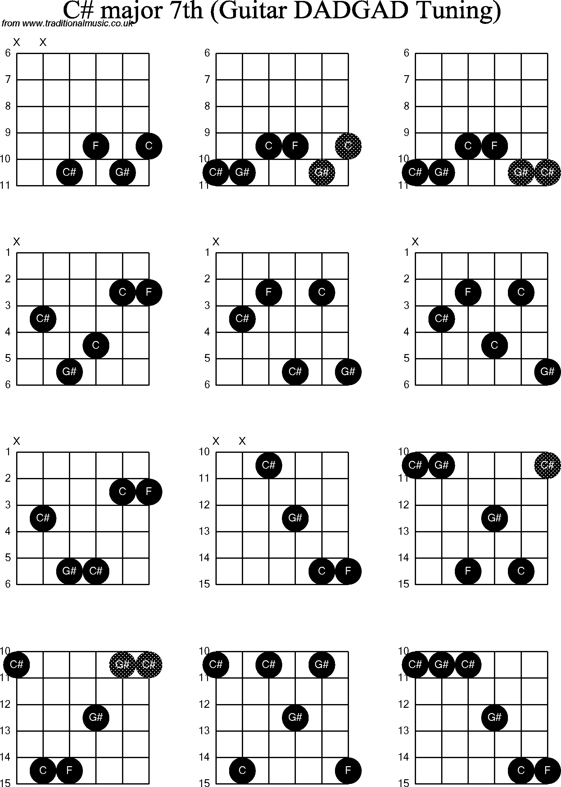 Chord diagrams d modal guitar dadgad c sharp major7th chord diagrams for d modal guitardadgad c sharp major7th hexwebz Image collections