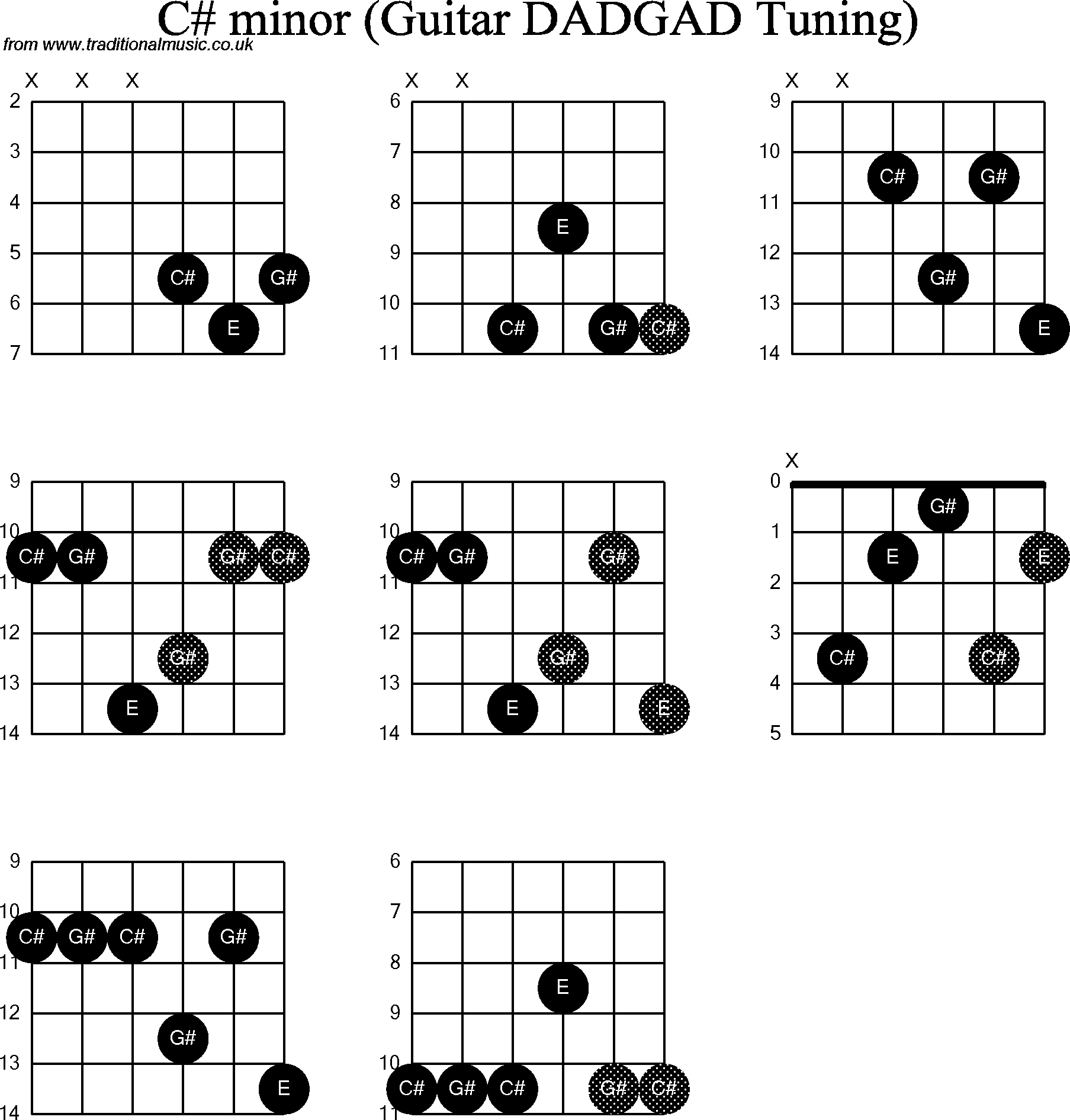 Chord Diagrams D Modal Guitar Dadgad C Sharp Minor