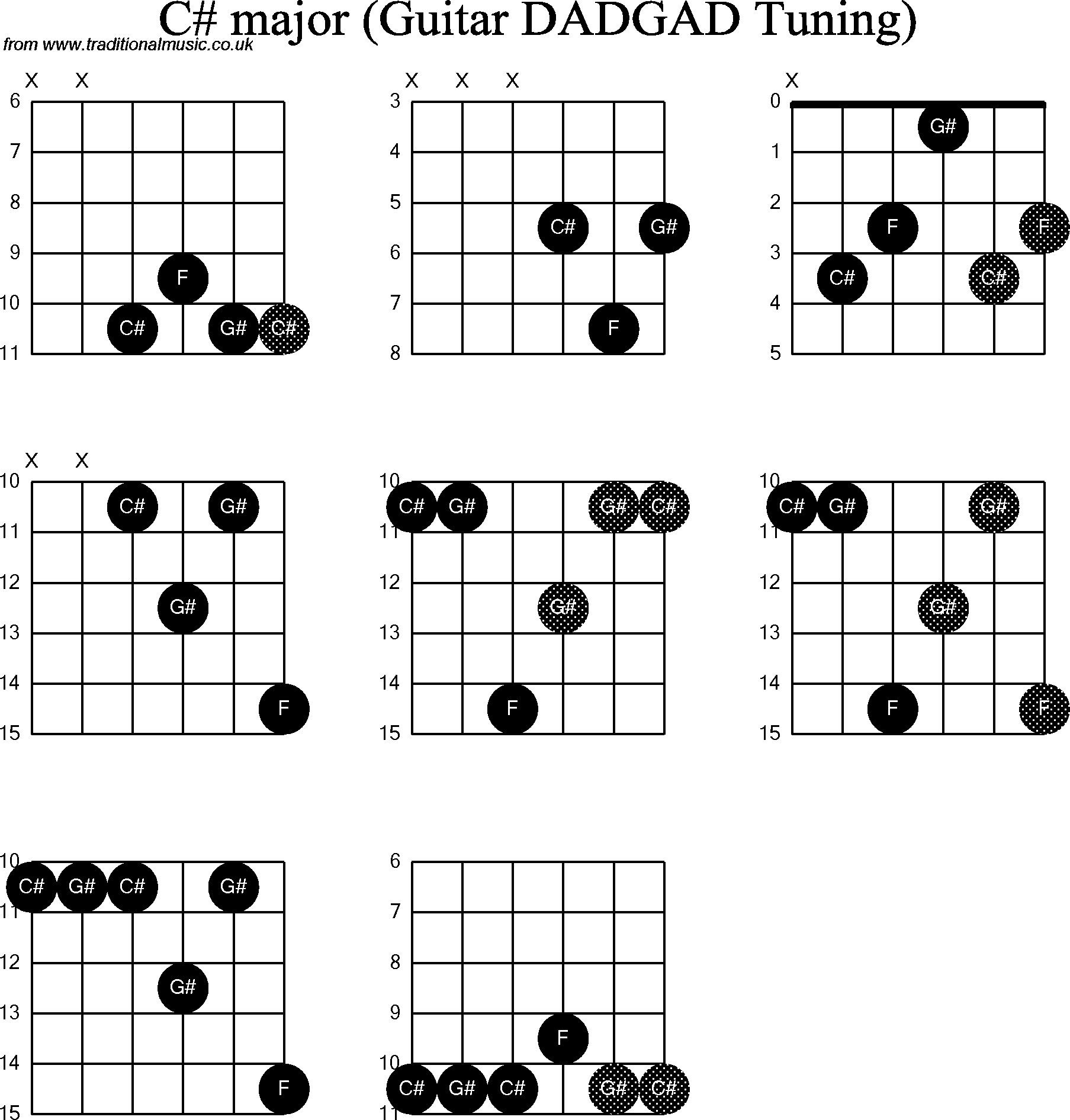 Chord Diagrams D Modal Guitar Dadgad C Sharp